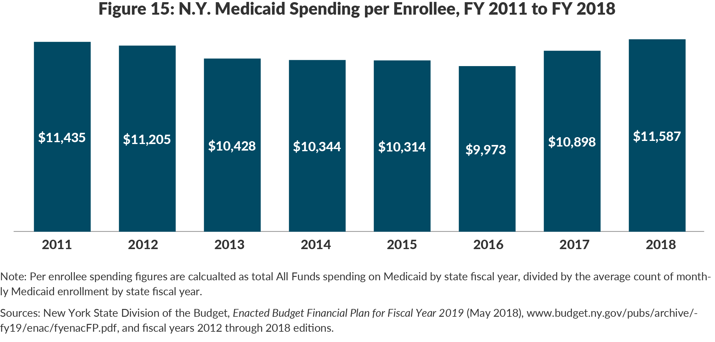 Figure 15: N.Y. Medicaid Spending per Enrollee, FY 2011 to FY 2018