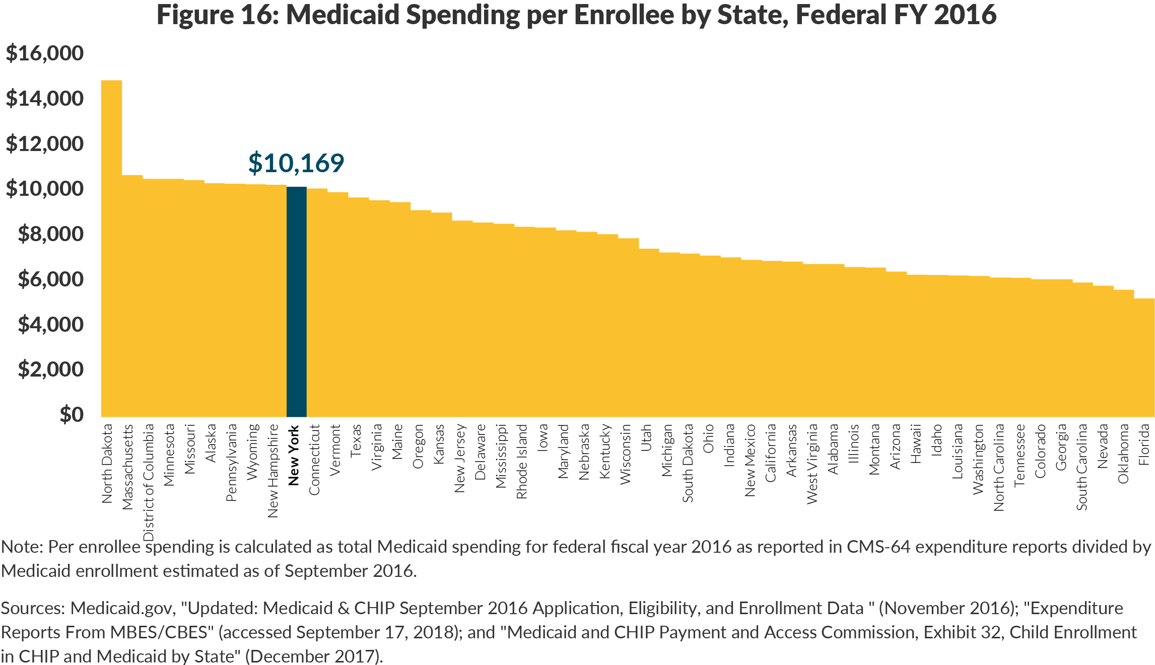Figure 16: Medicaid Spending per Enrollee by State, Federal FY 2016