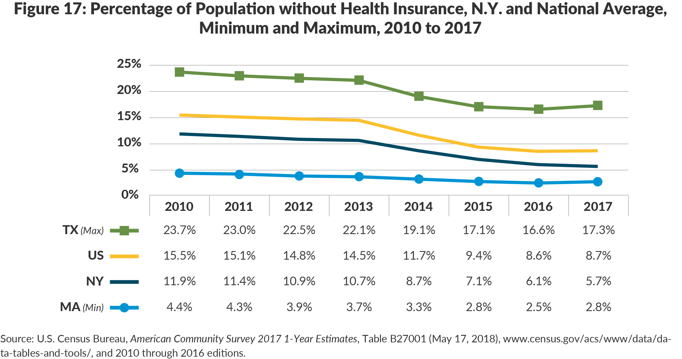 Figure 17: Percentage of Population without Health Insurance, N.Y. and National Average,Minimum and Maximum, 2010 to 2017