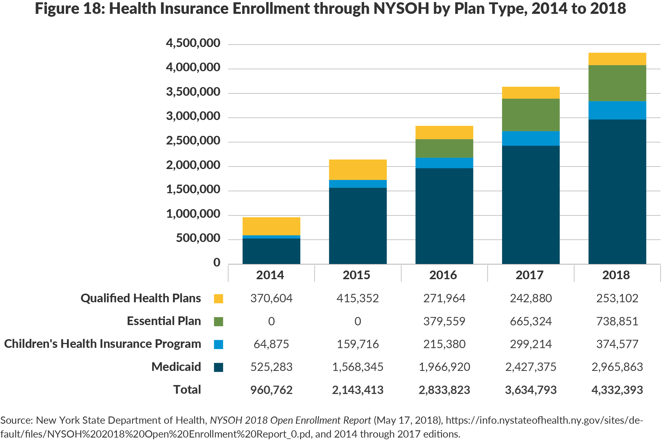 Figure 18: Health Insurance Enrollment through NYSOH by Plan Type, 2014 to 2018