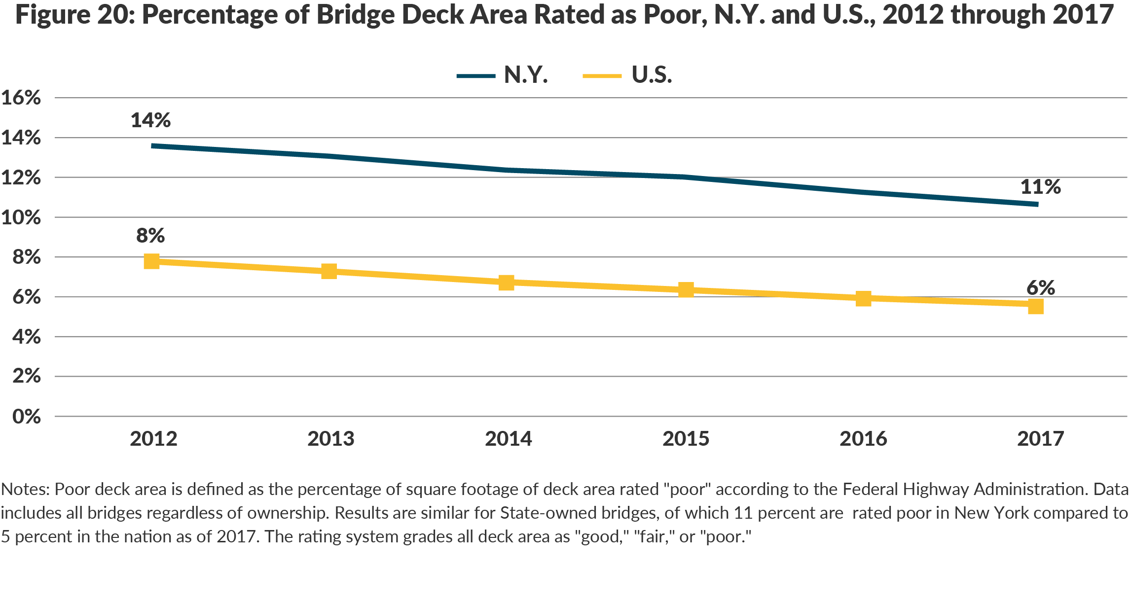 Figure 20: Percentage of Bridge Deck Area Rated as Poor, N.Y. and U.S., 2012 through 2017