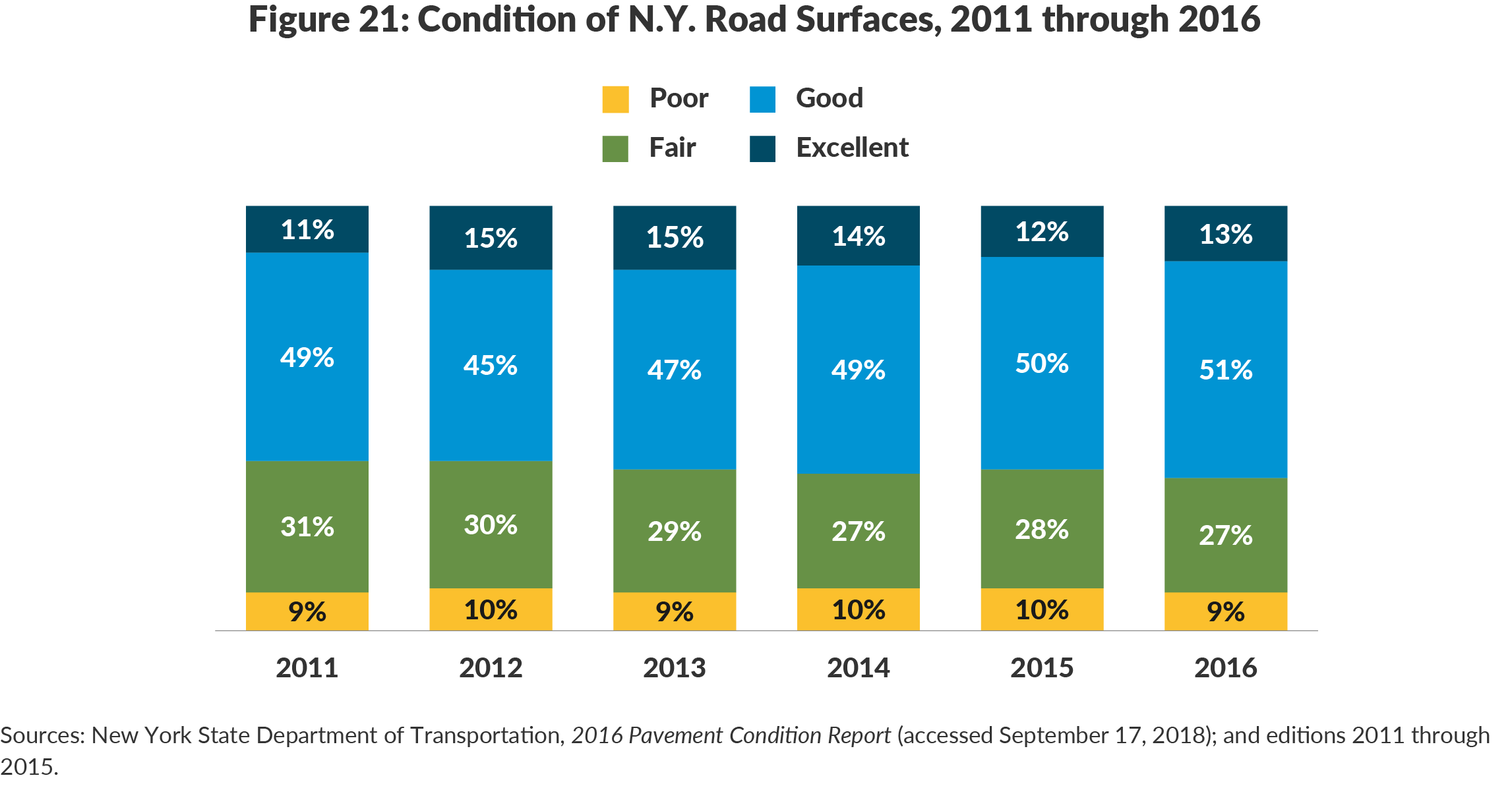 Figure 21: Condition of N.Y. Road Surfaces, 2011 through 2016