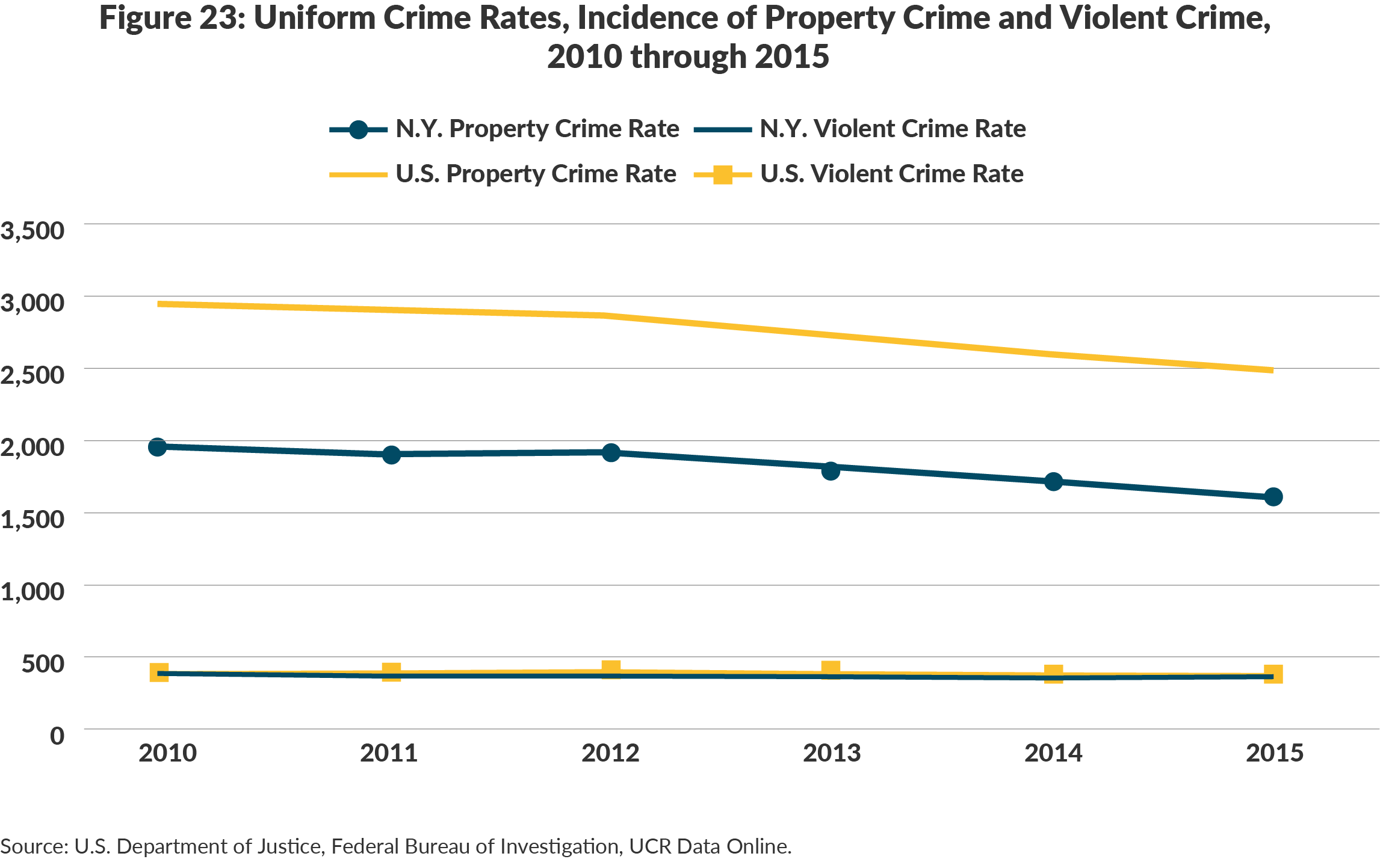 Figure 23: Uniform Crime Rates, Incidence of Property Crime and Violent Crime, 2010 through 2015
