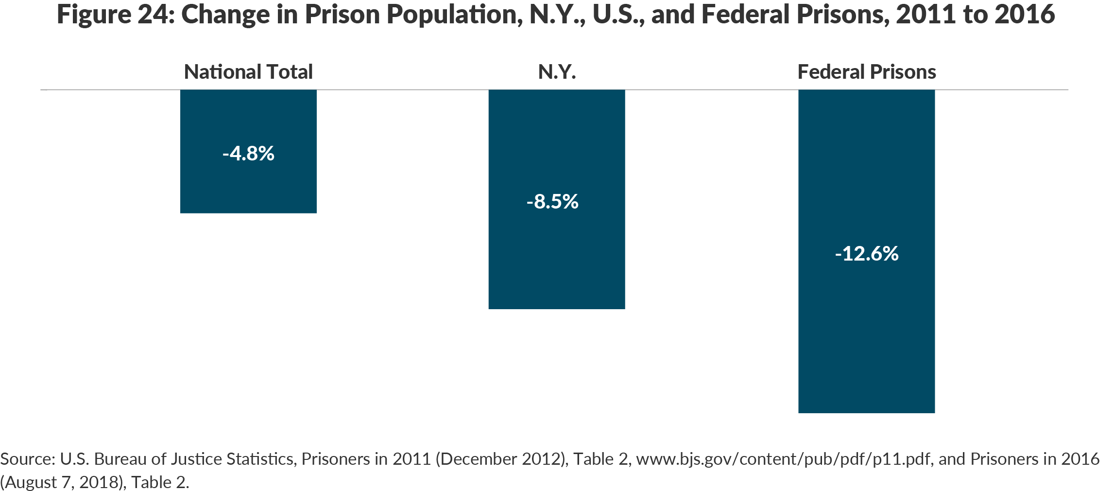 Figure 24: Change in Prison Population, N.Y., U.S., and Federal Prisons, 2011 to 2016