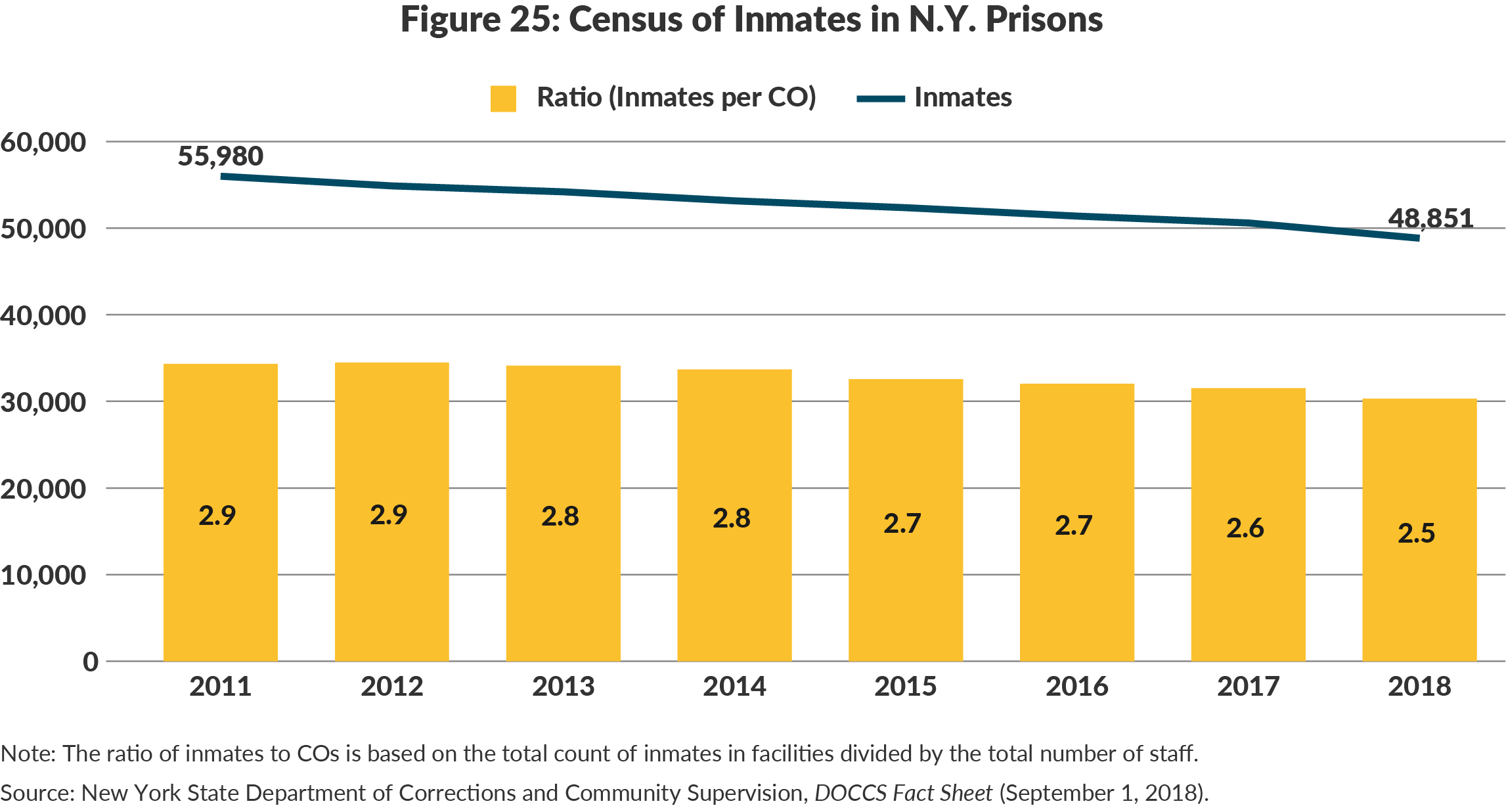 Figure 25: Census of Inmates in N.Y. Prisons