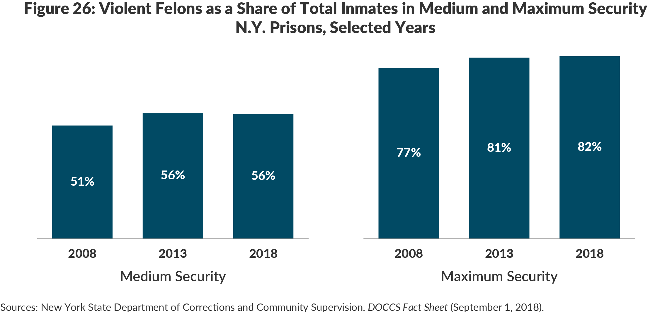 Figure 26: Violent Felons as a Share of Total Inmates in Medium and Maximum SecurityN.Y. Prisons, Selected Years