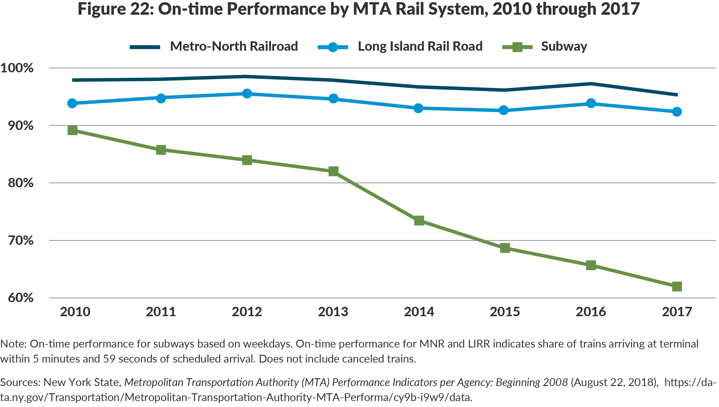 Figure 22: On-time Performance by MTA Rail System, 2010 through 2017