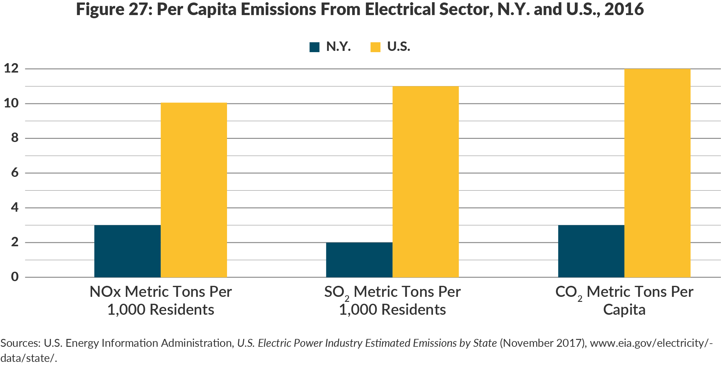 Figure 27: Per Capita Emissions From Electrical Sector, N.Y. and U.S., 2016