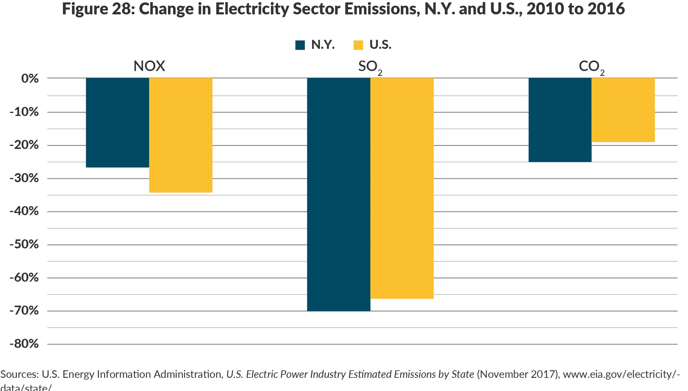 Figure 28: Change in Electricity Sector Emissions, N.Y. and U.S., 2010 to 2016