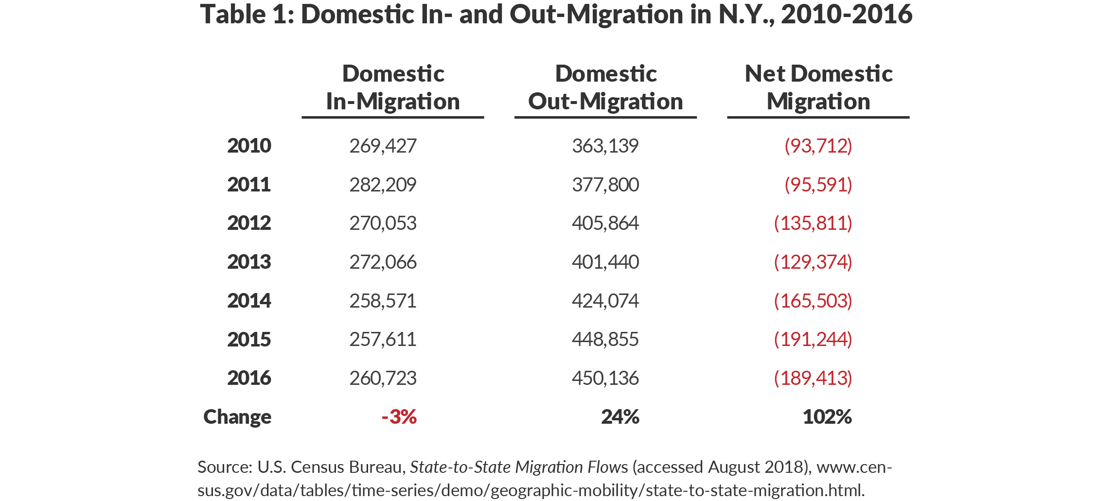 Table 1: Domestic In- and Out-Migration in N.Y., 2010-2016