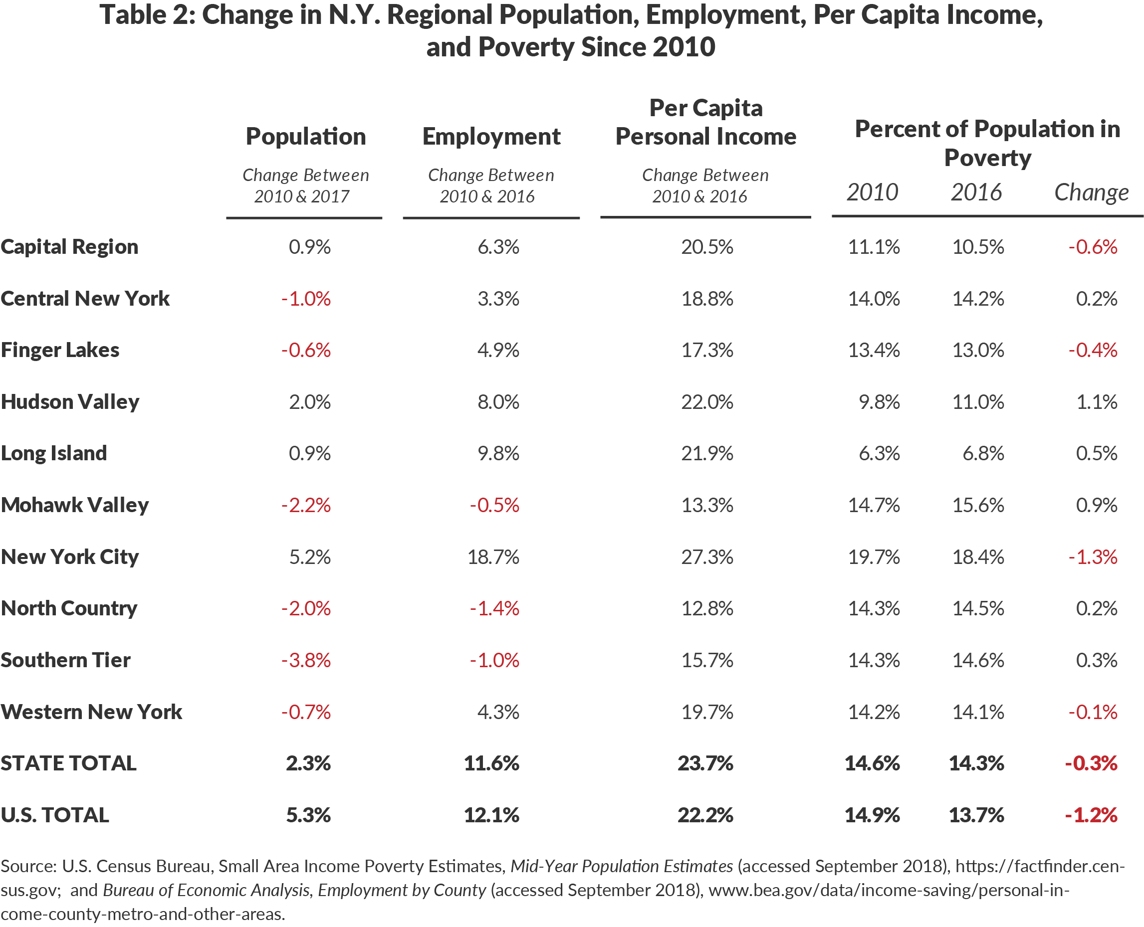 Table 2: Change in N.Y. Regional Population, Employment, Per Capita Income,and Poverty Since 2010