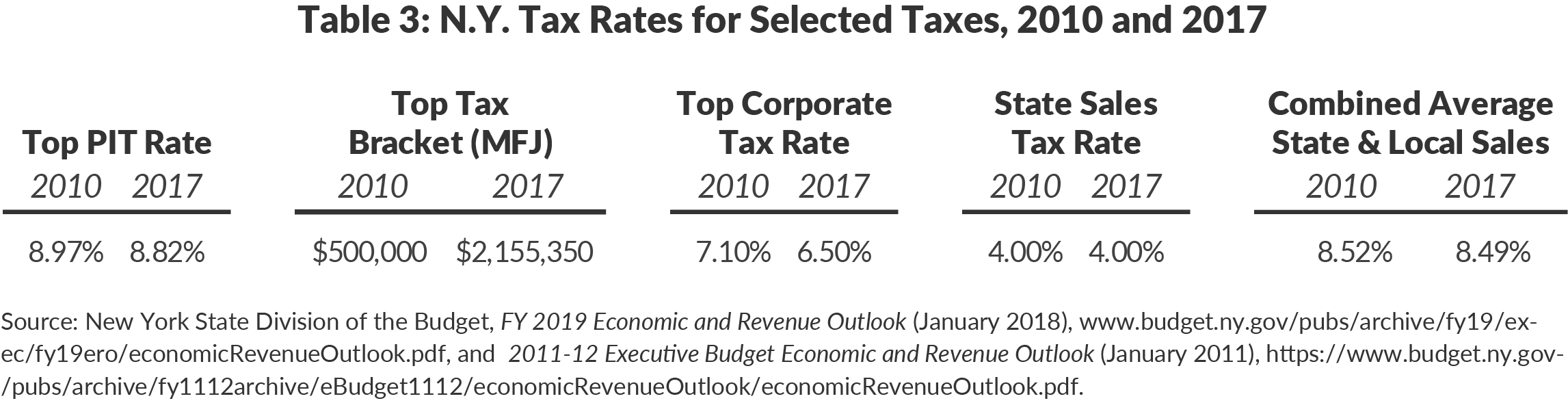 Table 3: N.Y. Tax Rates for Selected Taxes, 2010 and 2017