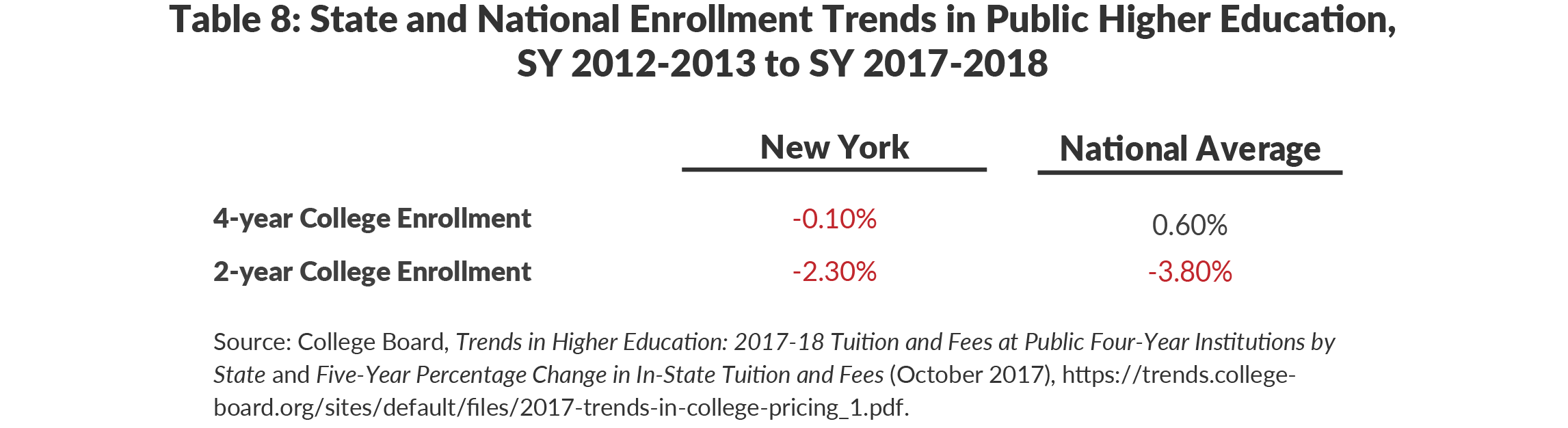 Table 8: State and National Enrollment Trends in Public Higher Education, SY 2012-2013 to SY 2017-2018