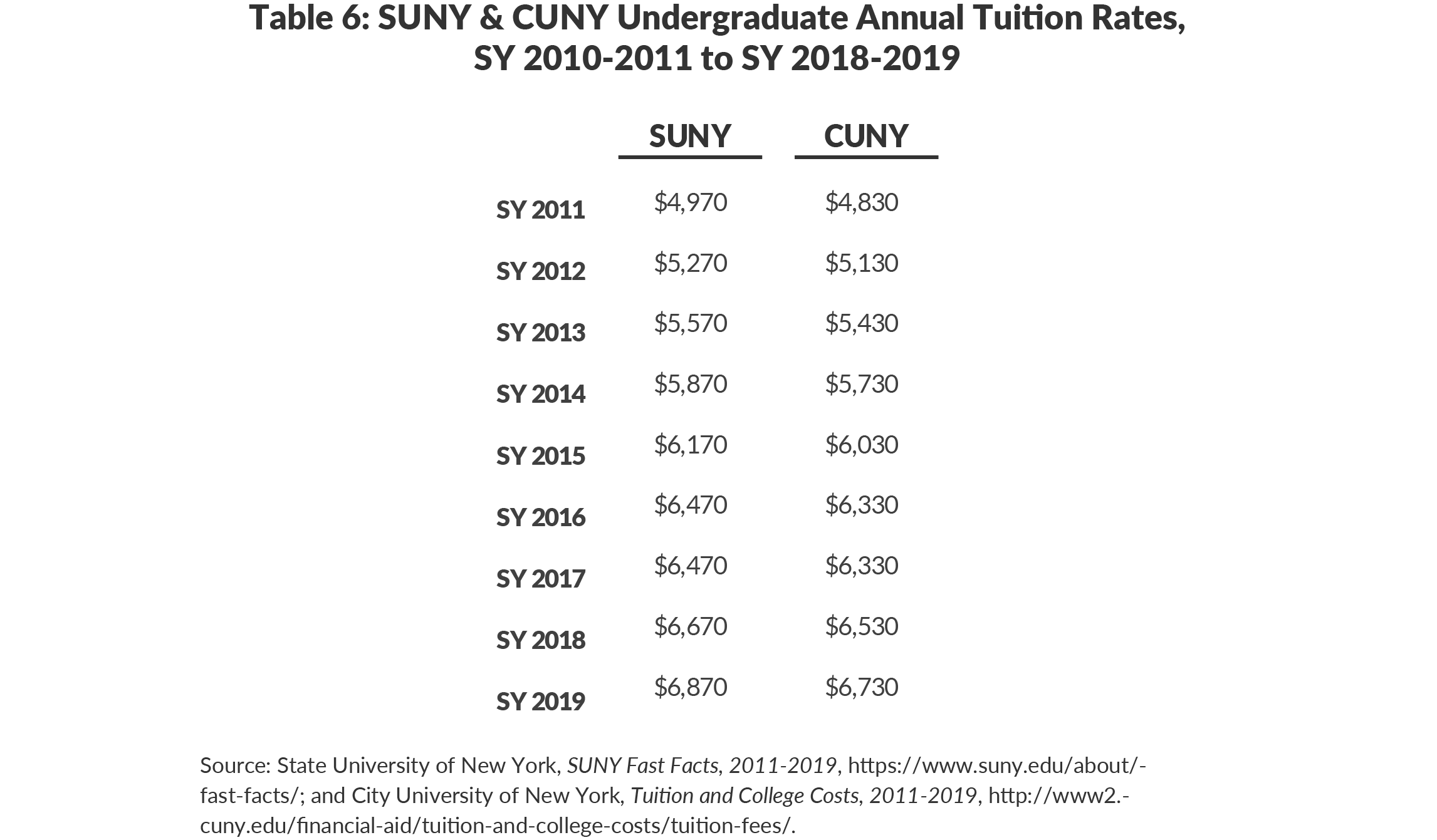 Table 6: SUNY & CUNY Undergraduate Annual Tuition Rates, SY 2010-2011 to SY 2018-2019