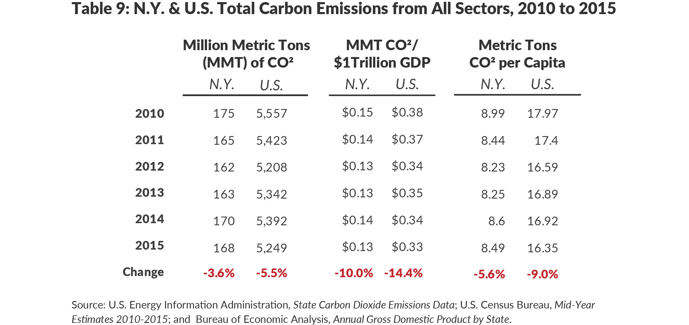 Table 9: N.Y. & U.S. Total Carbon Emissions from All Sectors, 2010 to 2015