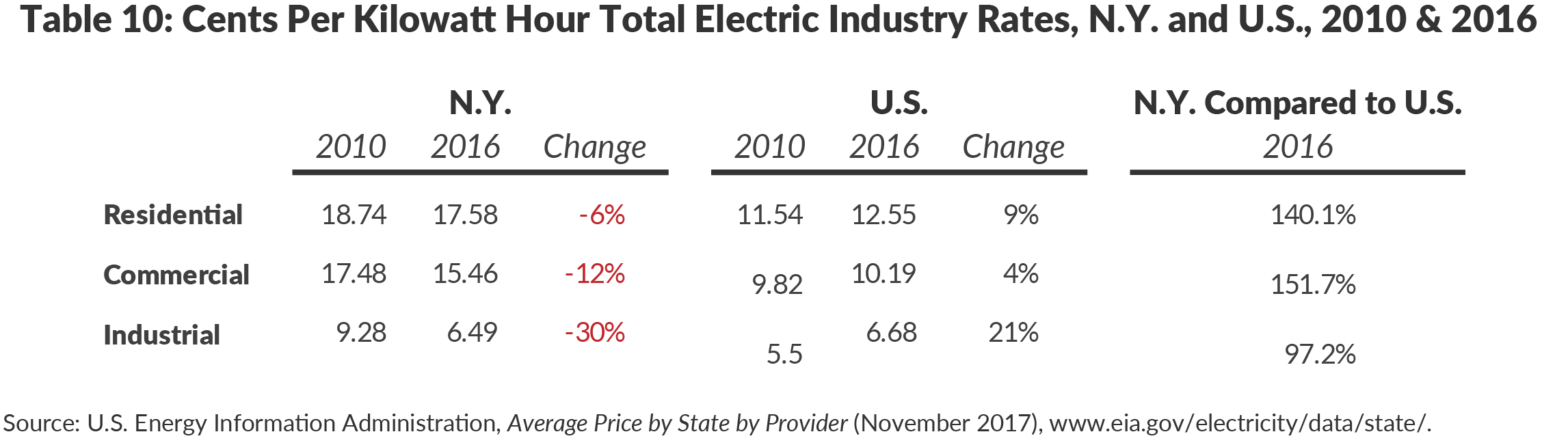 Table 10: Cents Per Kilowatt Hour Total Electric Industry Rates, N.Y. and U.S., 2010 & 2016