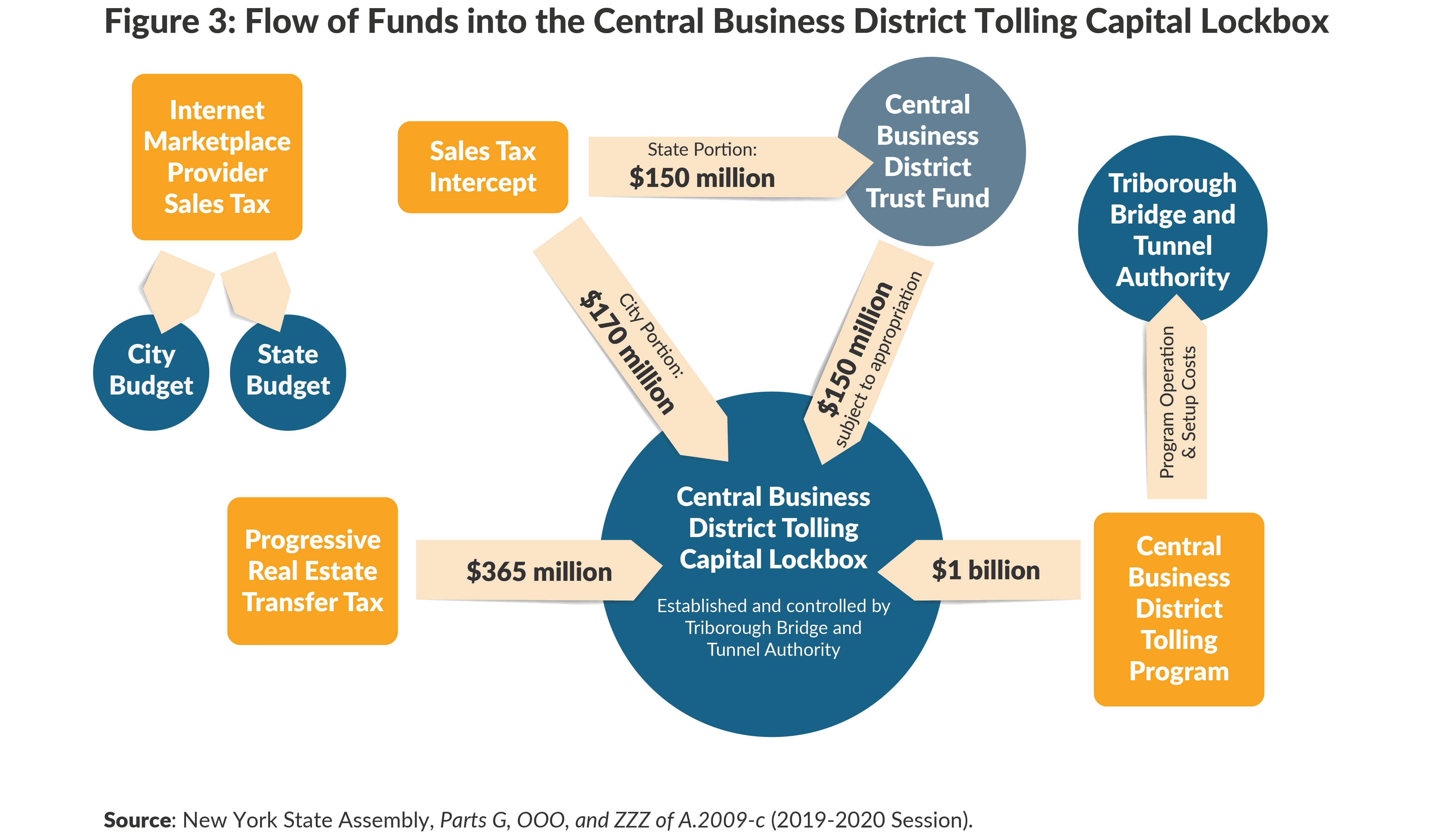 Figure 3: Flow of Funds into the Center Business District Tolling Capital Box