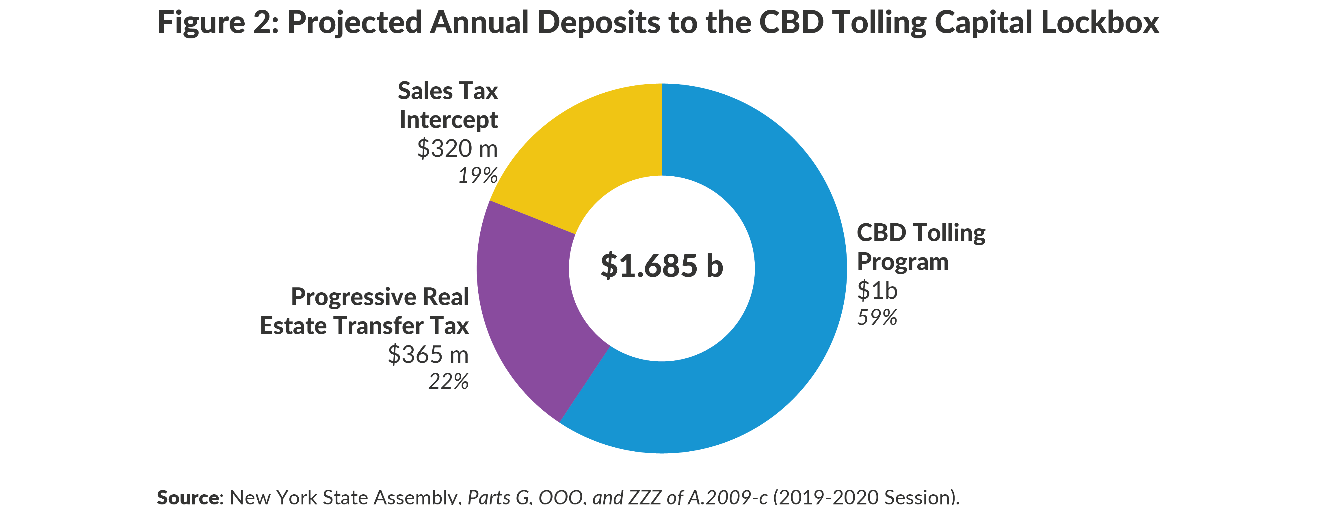 Figure 2: Projected Annual Deposits to the CBD Capital Tolling Lockbox