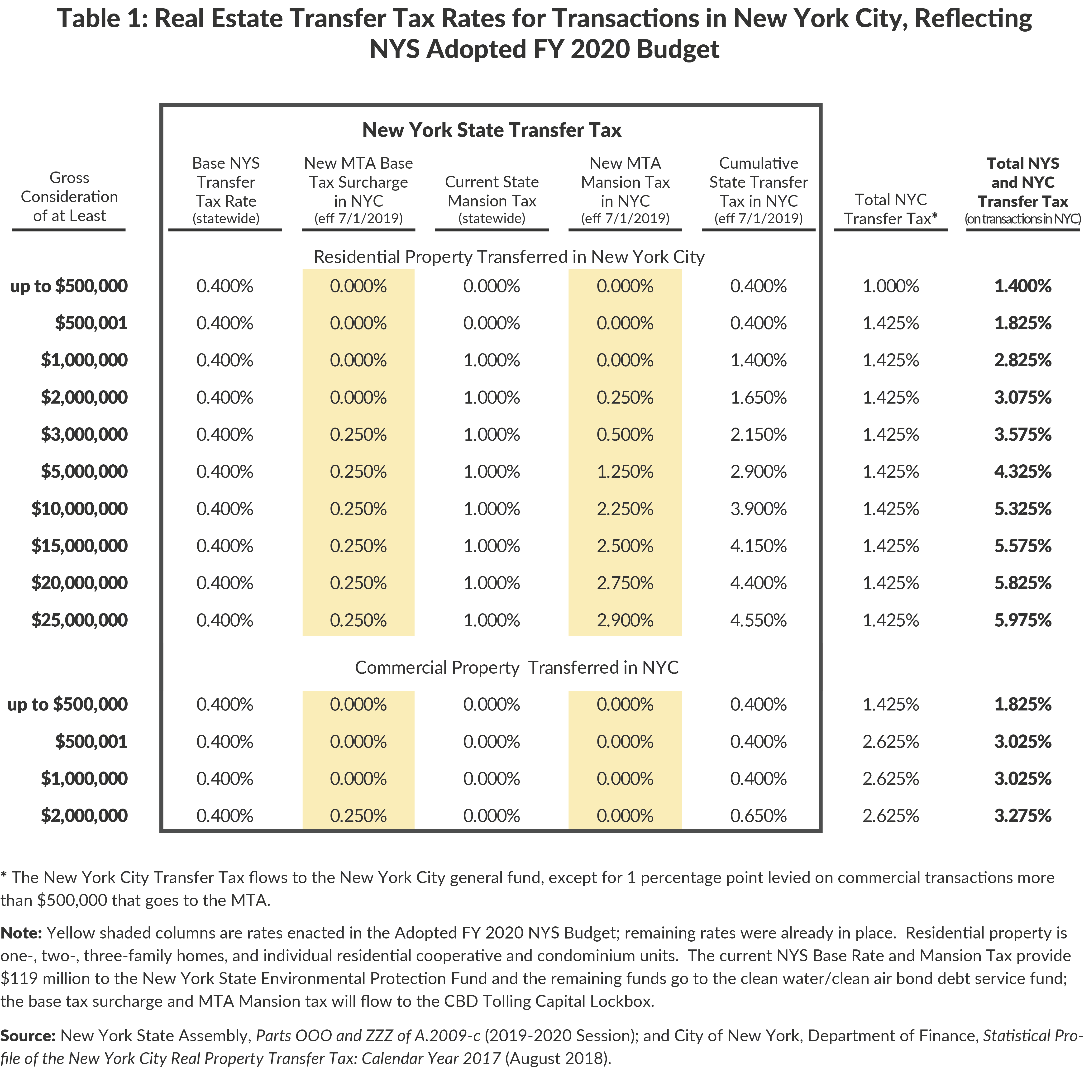 Table 1: Real Estate Transfer Tax Rates for Transactions in New York City, ReflectingNYS Adopted FY 2020 Budget