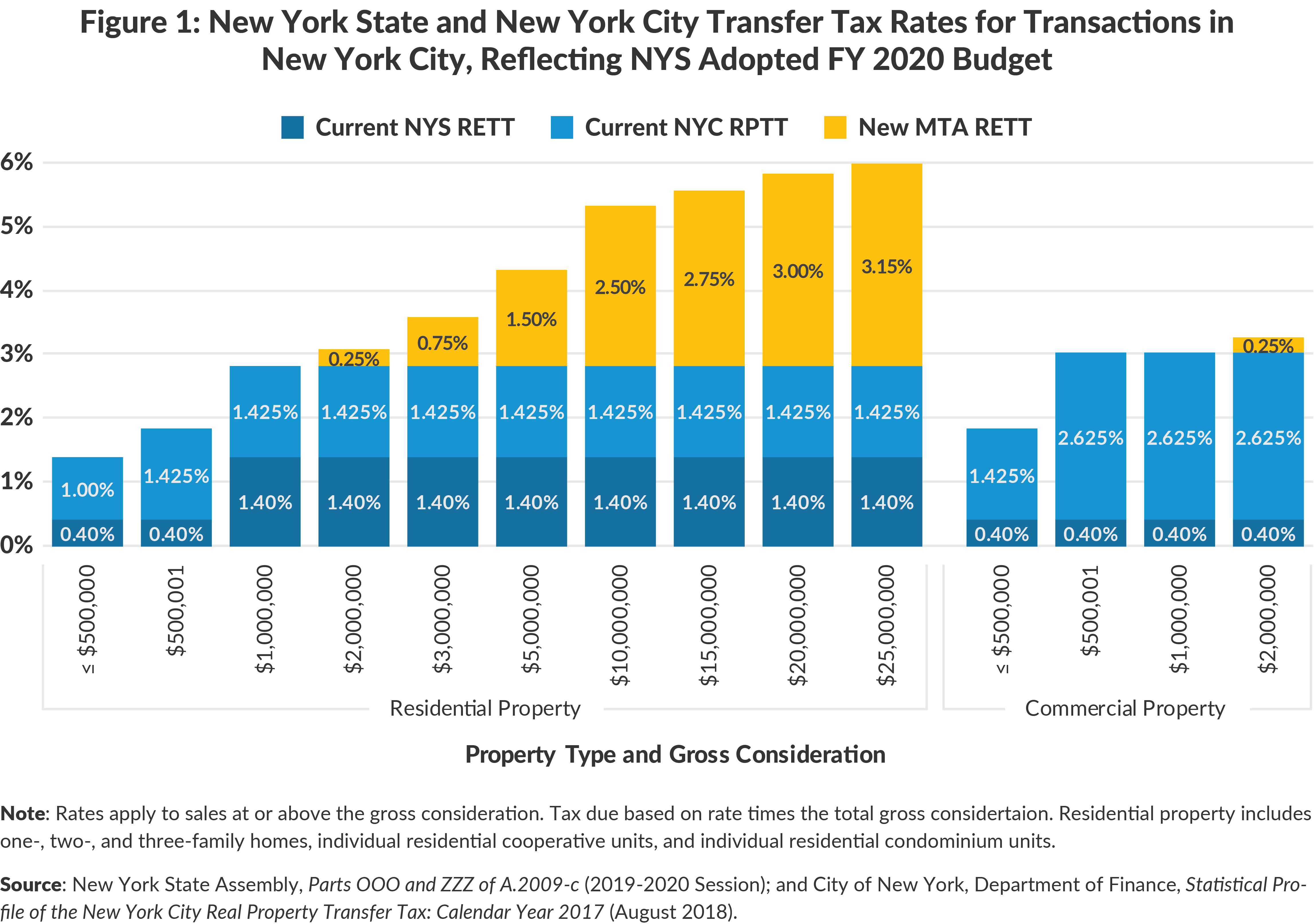 Figure 1: New York State and New York City Transfer Tax Rates for Transactions inNew York City, Reflecting NYS Adopted FY 2020 Budget