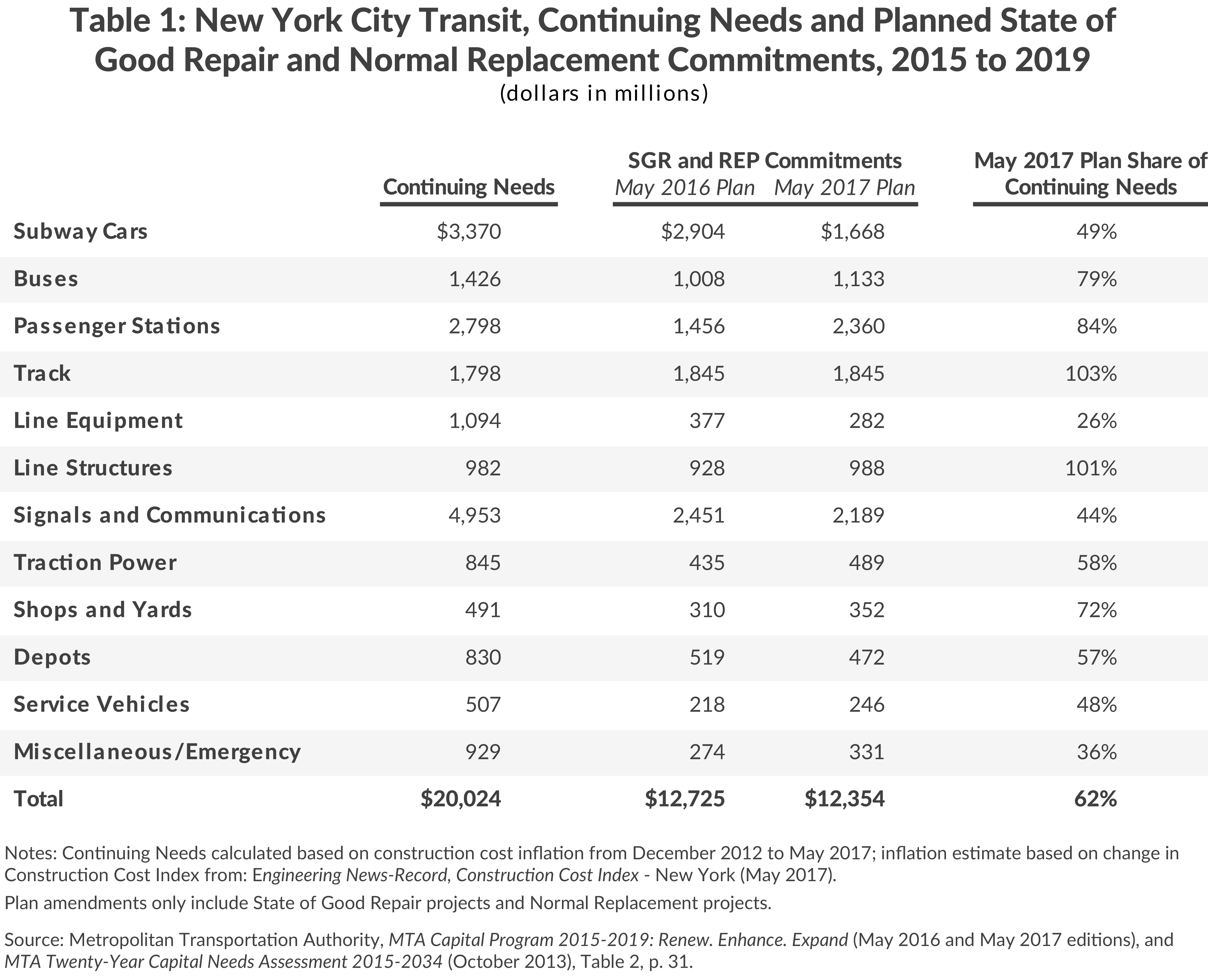 Table 1: New York City Transit, Continuing Needs and Planned State of Good Repair (SGR) and Normal Replacement (REP) Commitments, 2015 to 2019