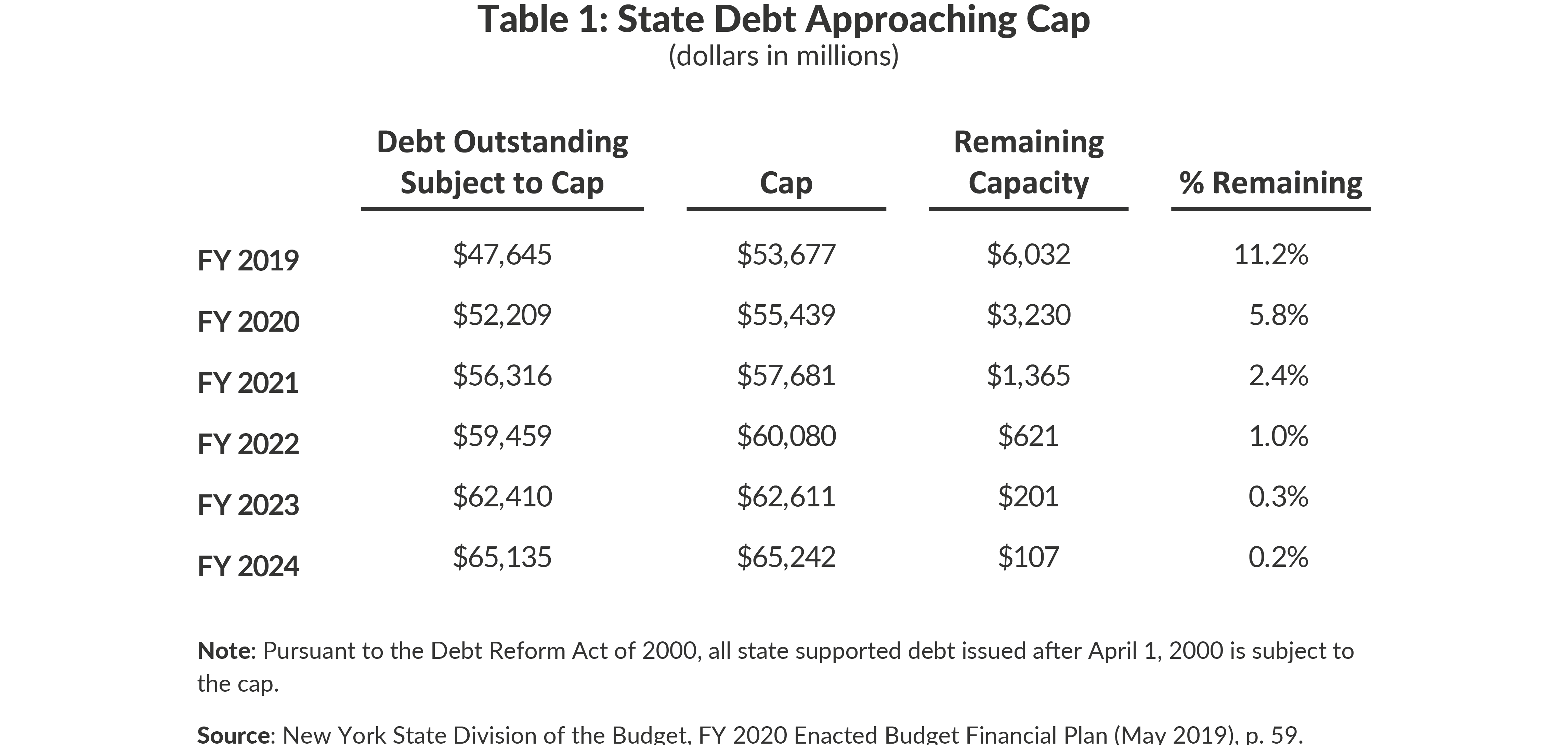 Table 1: State Debt Approaching Cap