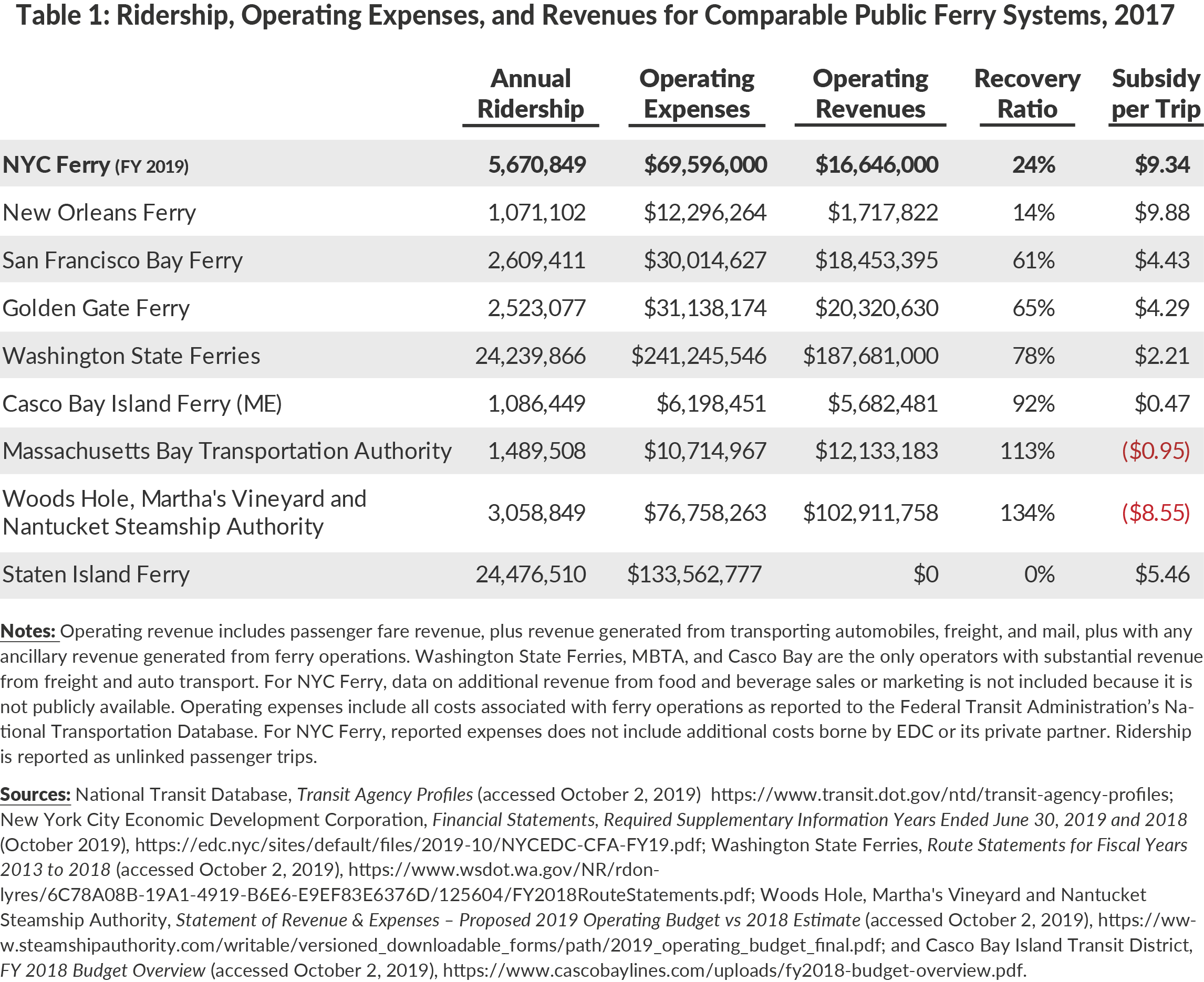 Table 1: Ridership, Operating Expenses, and Revenues for Comparable Public Ferry Systems, 2017