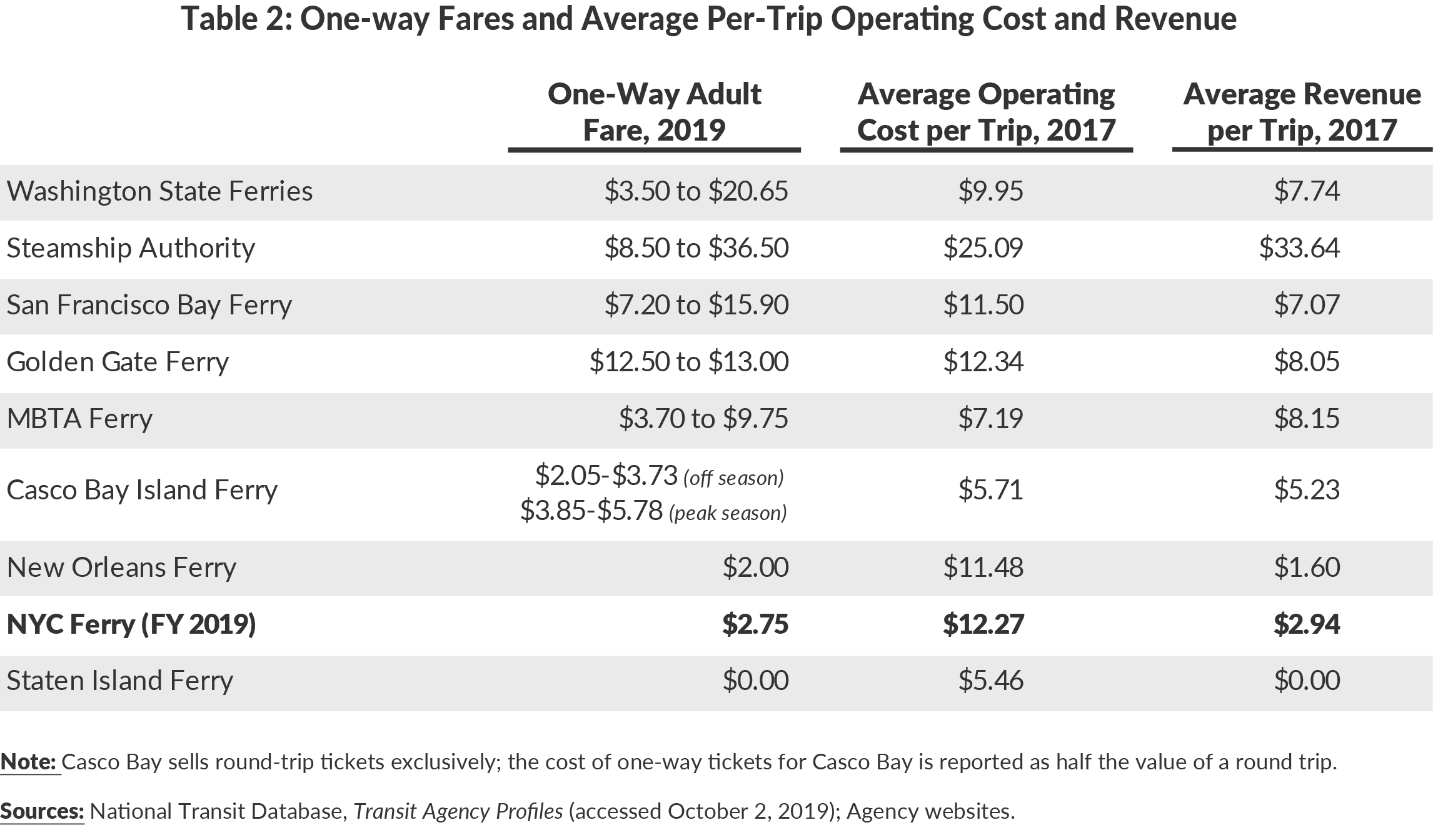 Table 2. One-way Fares and Average Per-Trip Operating Cost and Revenue