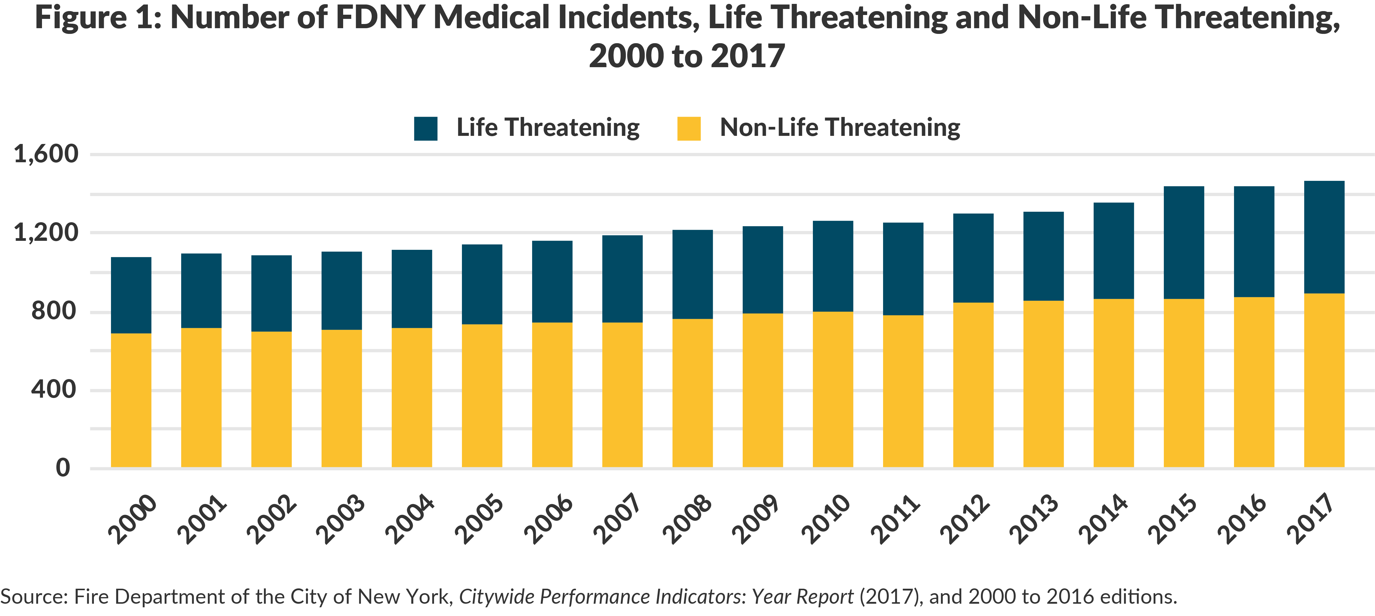 Figure 1: Number of FDNY Medical Incidents, Life Threatening and Non-Life Threatening, 2000 to 2017