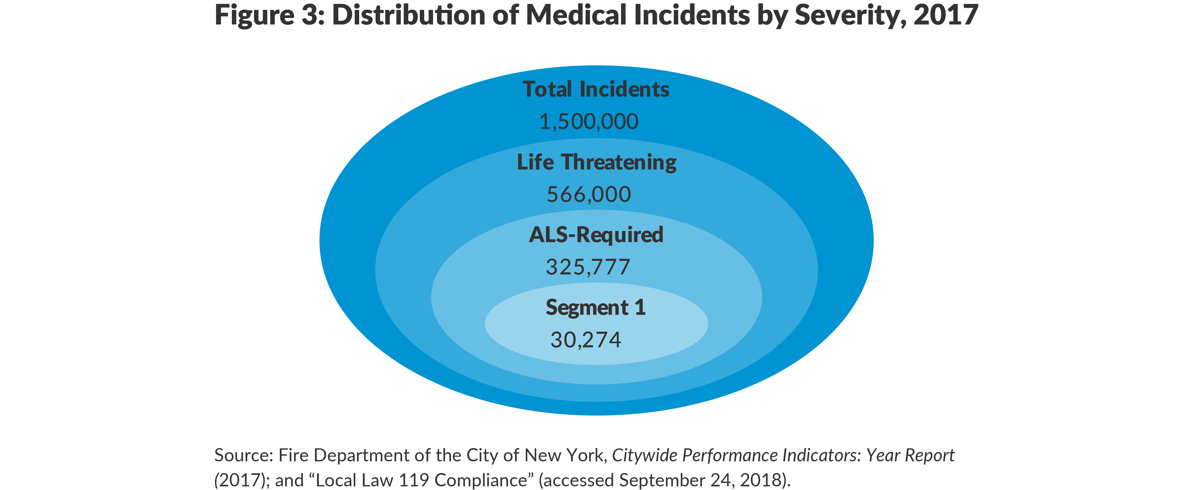 Figure 3: Distribution of Medical Incidents by Severity, 2017