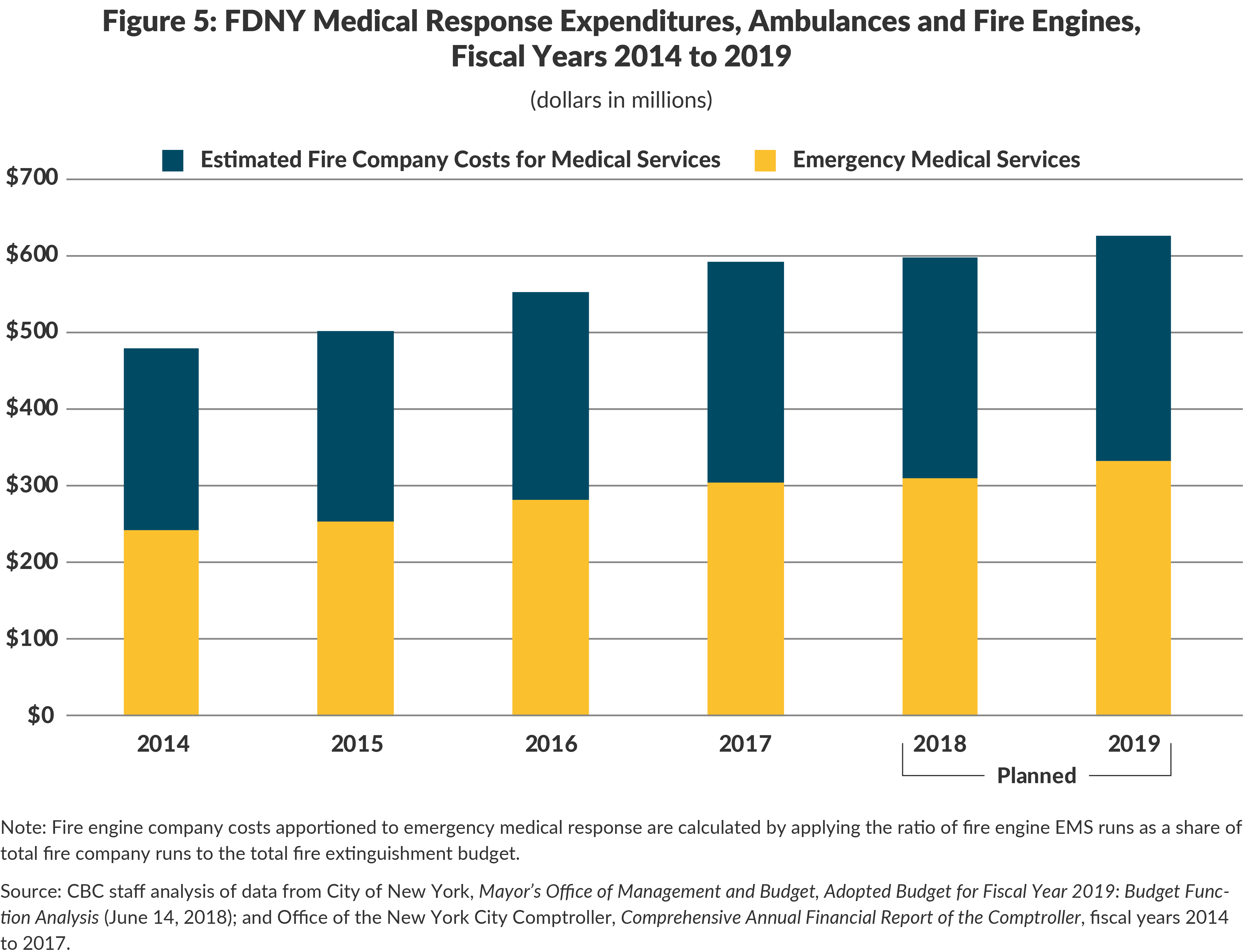 Figure 5: FDNY Medical Response Expenditures, Ambulances and Fire Engines, Fiscal Years 2014 to 2019