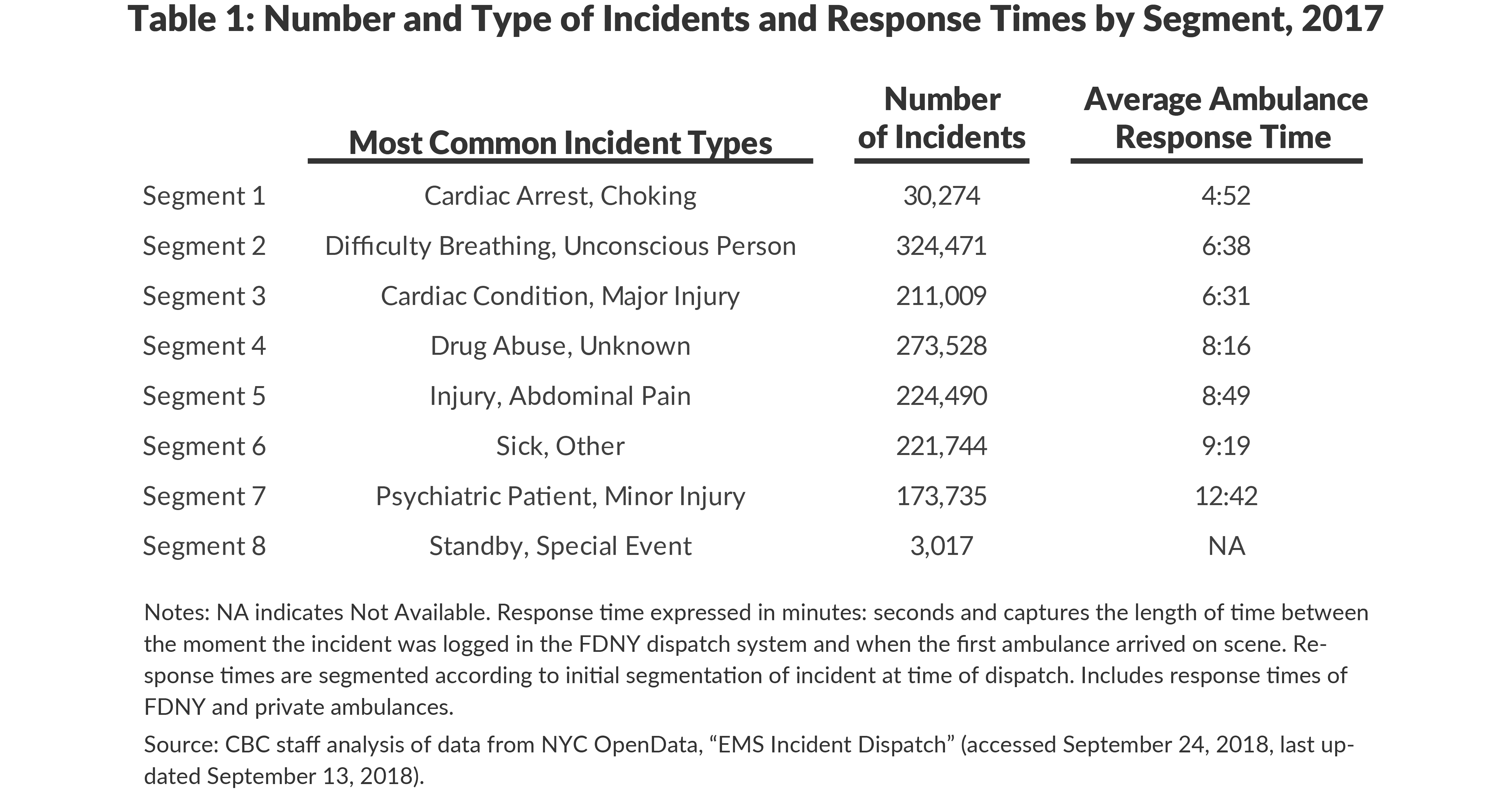 Table 1: Number and Type of Incidents and Response Times by Segment, 2017