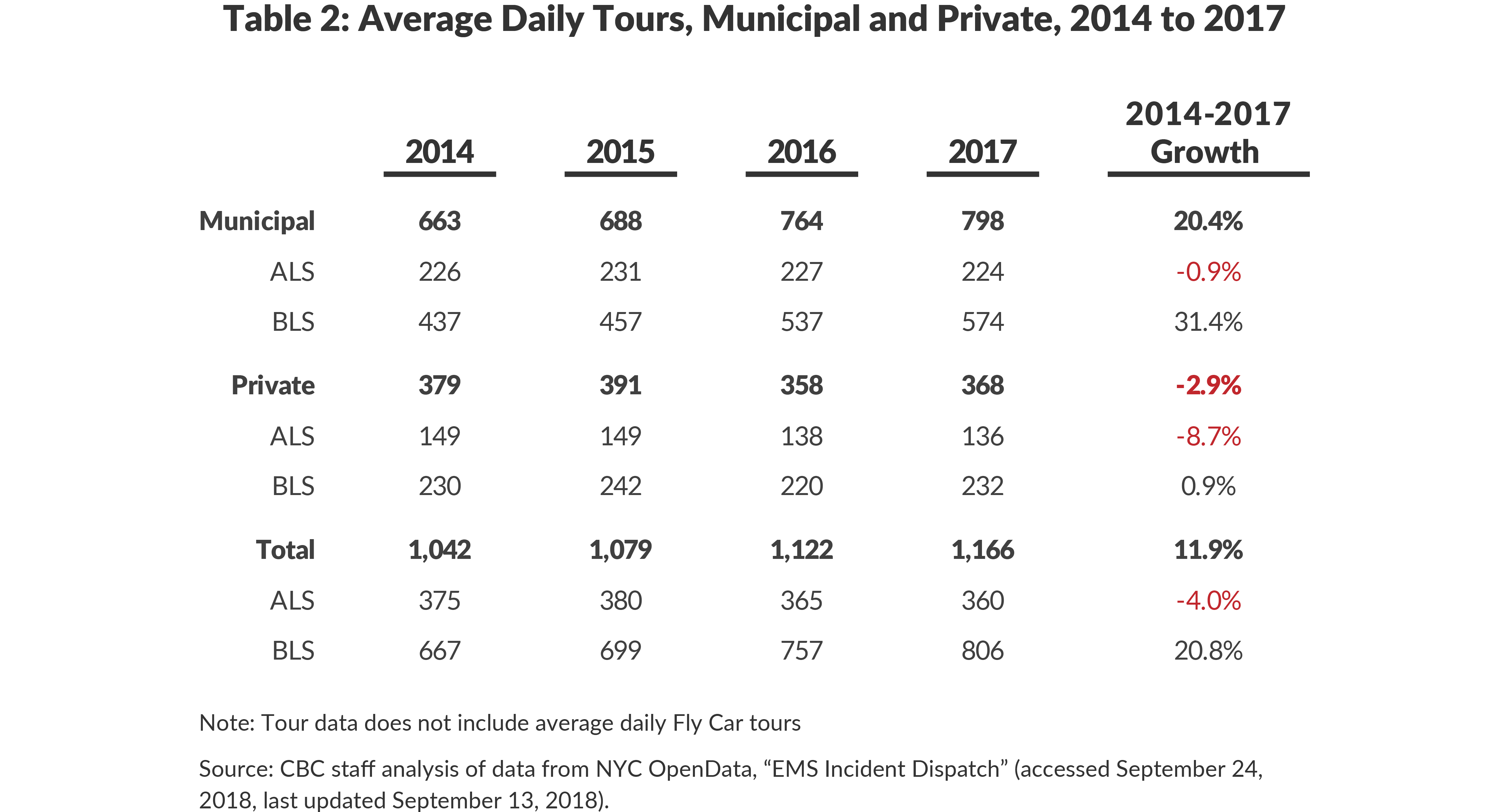 Table 2: Average Daily Tours, Municipal and Private, 2014 to 2017