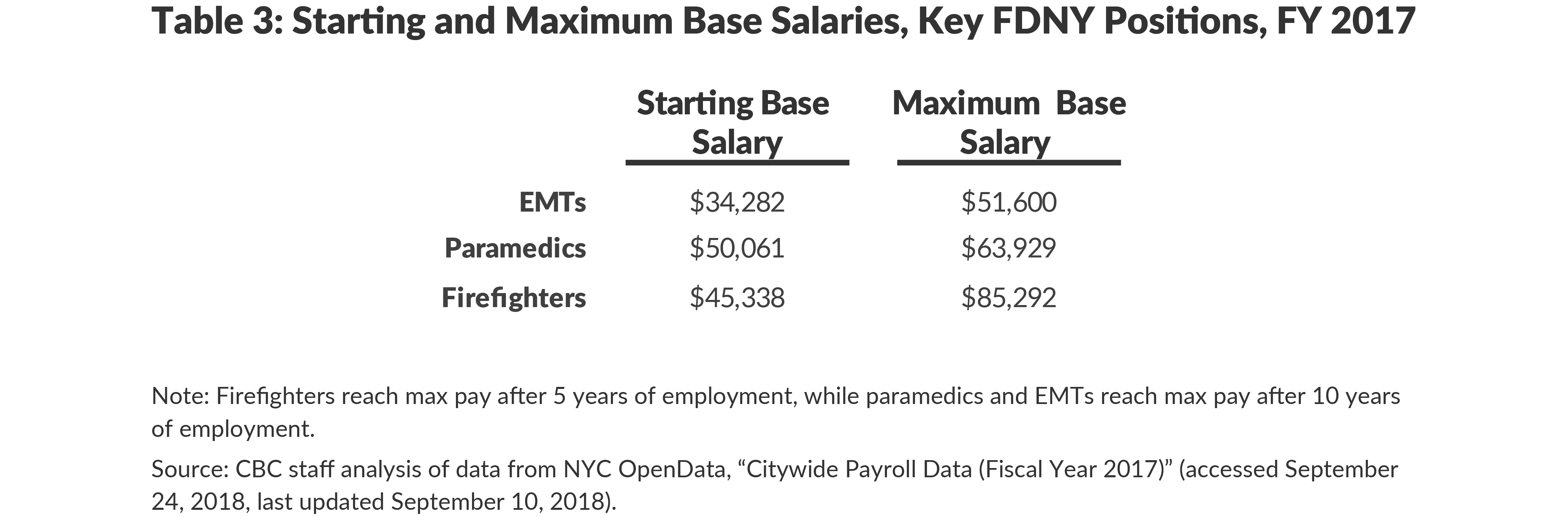 Table 3: Starting and Maximum Base Salaries, Key FDNY Positions, FY 2017