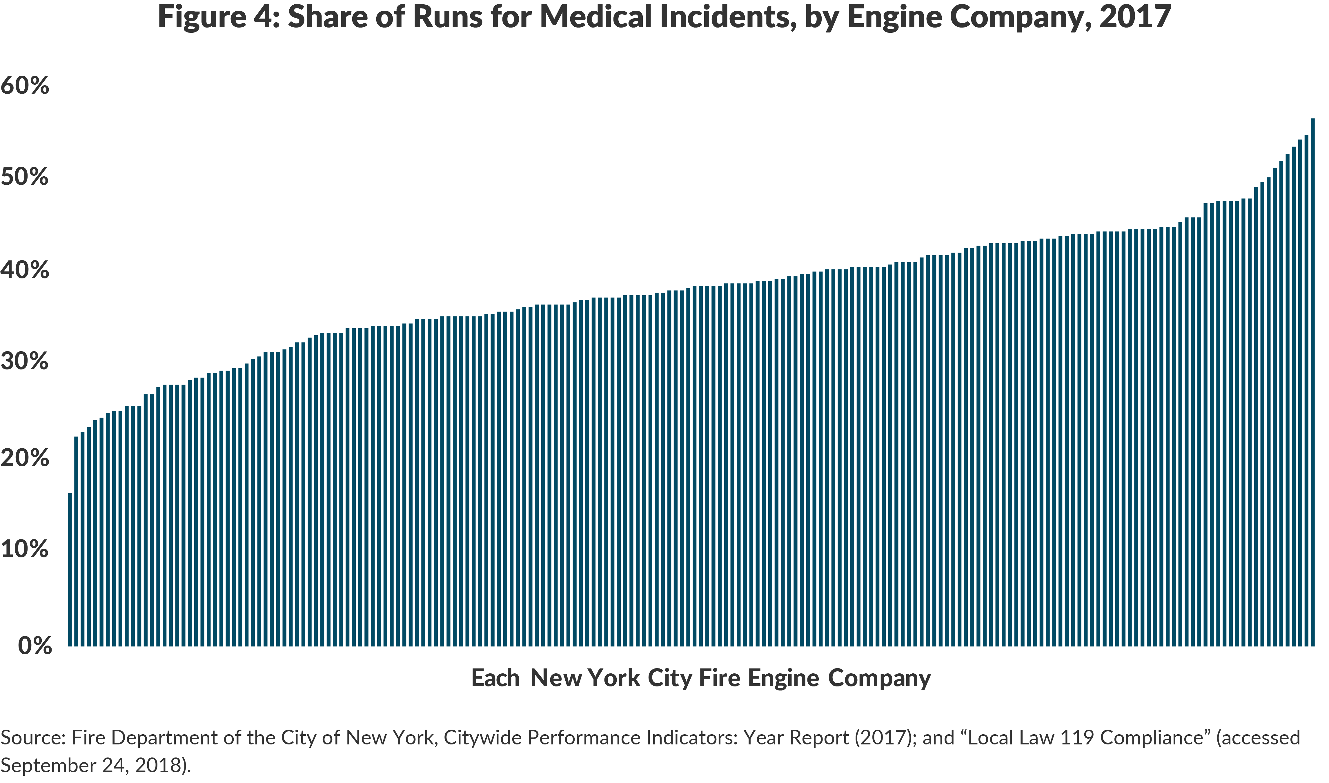 Figure 4: Share of Runs for Medical Incidents, by Engine Company, 2017