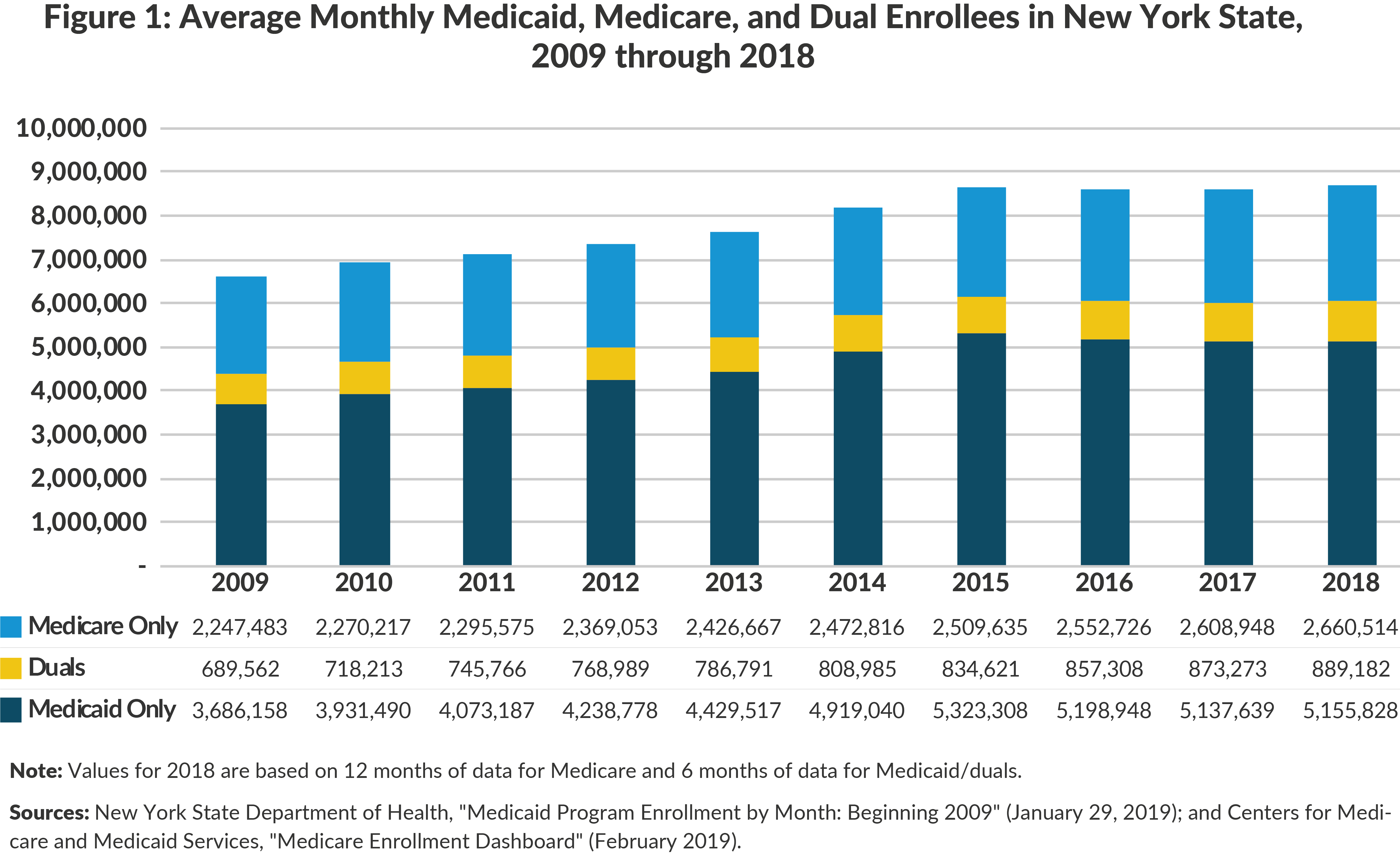 Figure 1: Average Monthly Medicaid, Medicare, and Dual Enrollees in New York State, 2009 through 2018