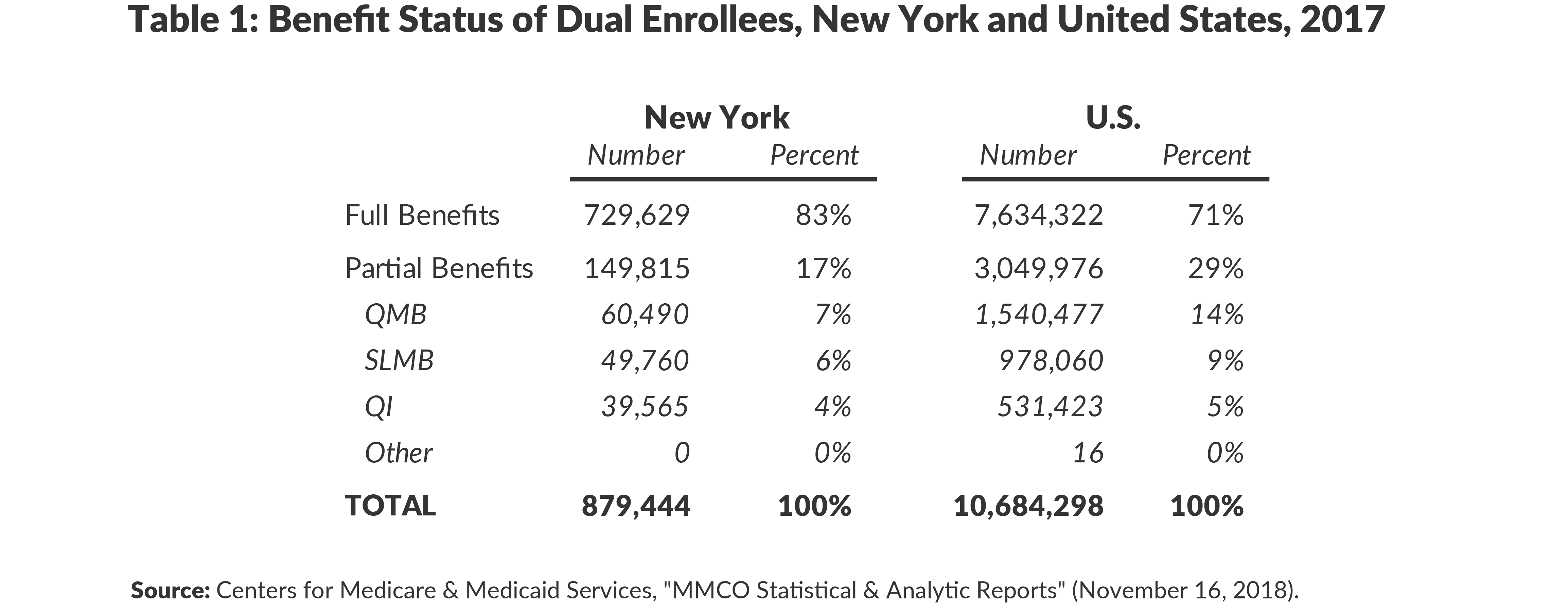 Table 1: Benefit Status of Dual Enrollees, New York and United States, 2017