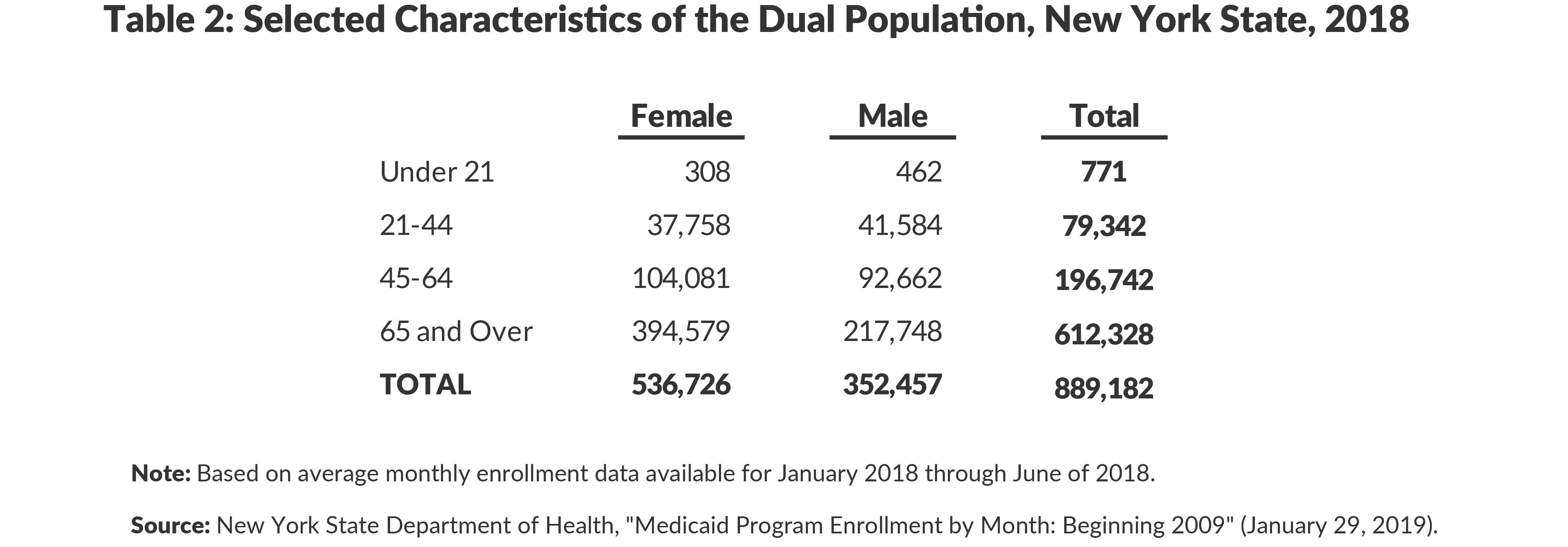 Table 2: Selected Characteristics of the Dual Population, New York State, 2018