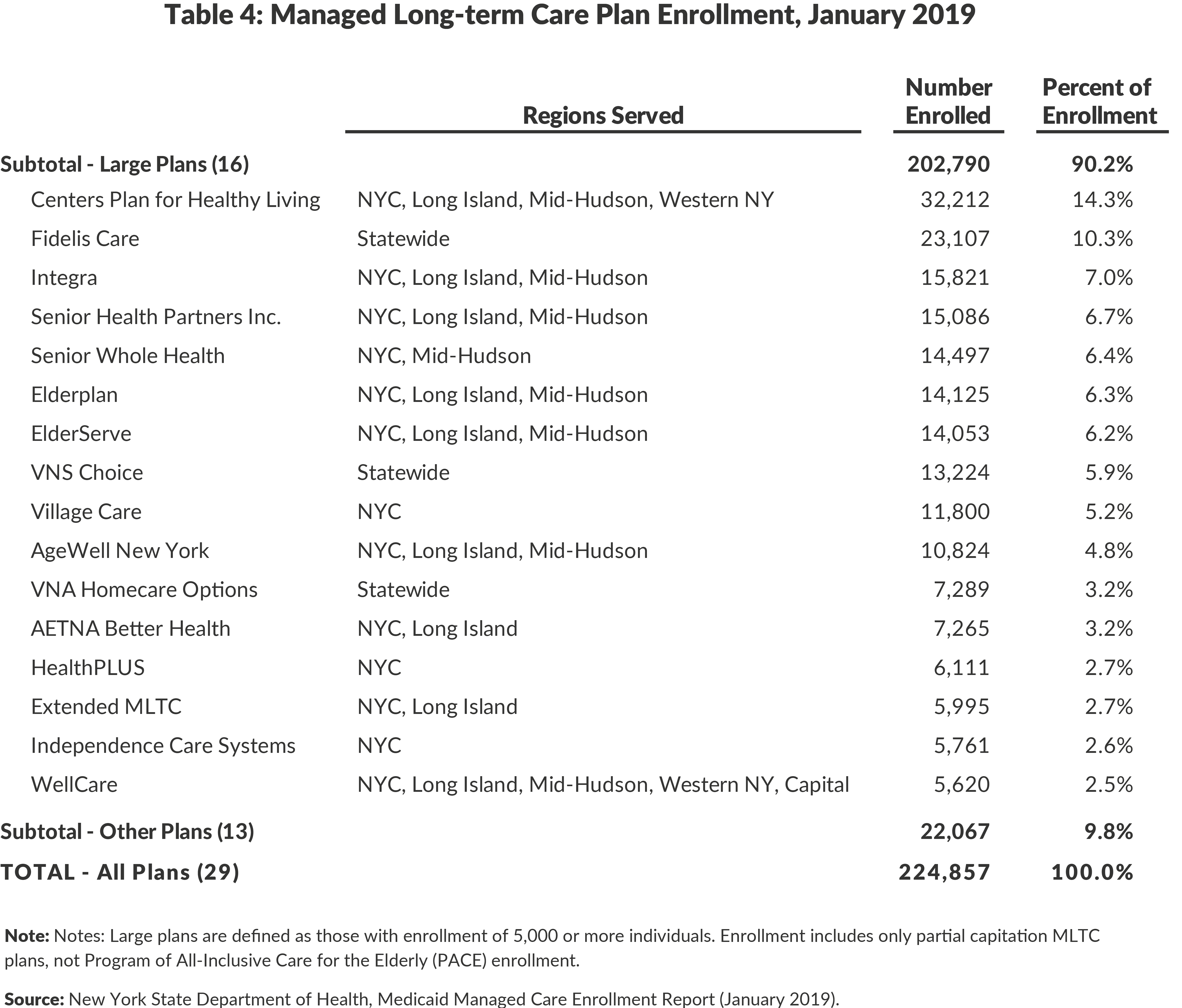 Table 4: Managed Long-term Care Plan Enrollment, January 2019
