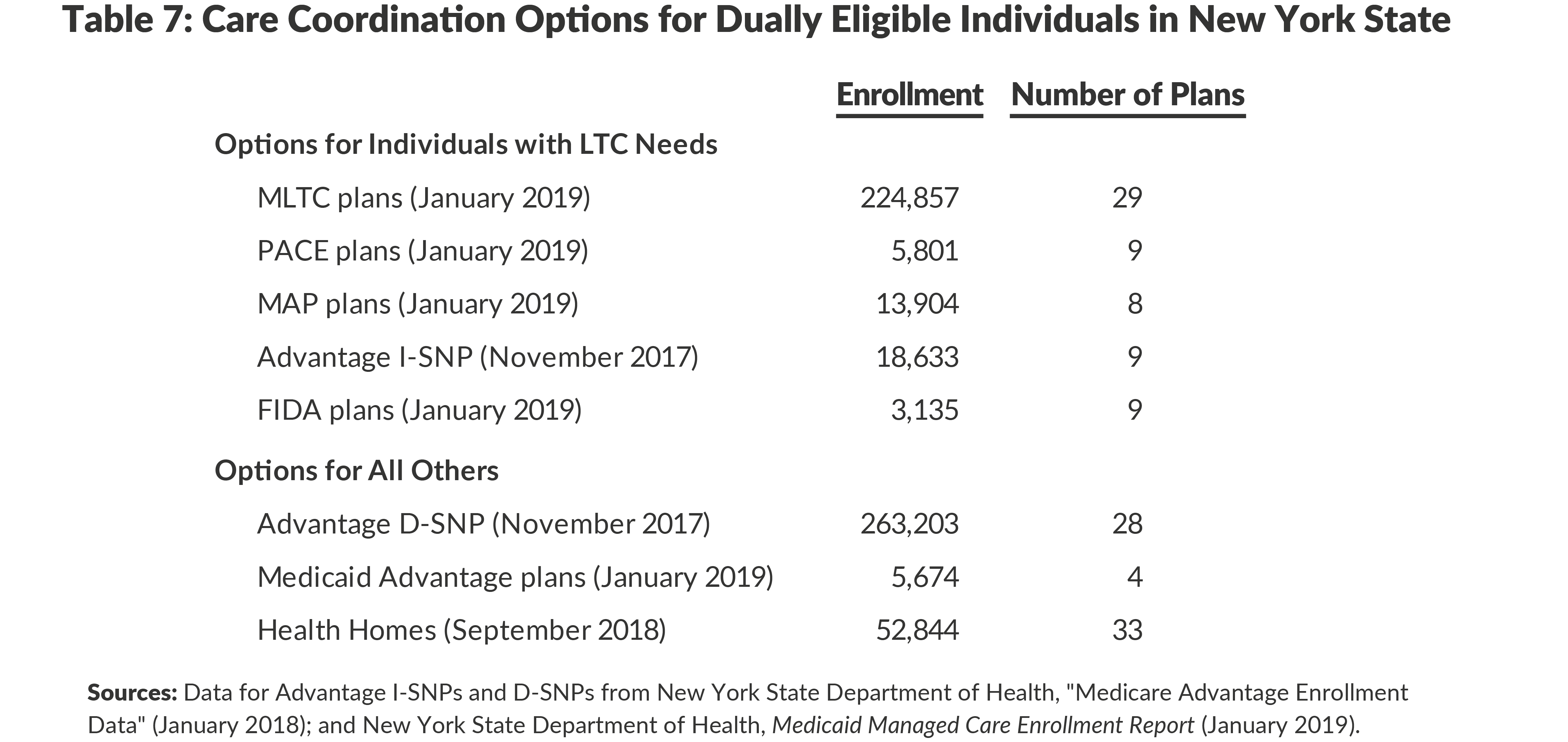 Table 7: Care Coordination Options for Dually Eligible Individuals in New York State