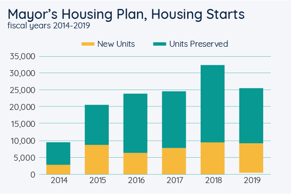 Mayor's Housing Plan, Housing Starts