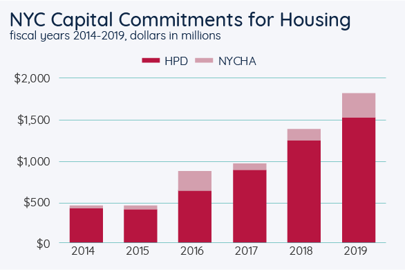 NYC Capital Commitments for Housing