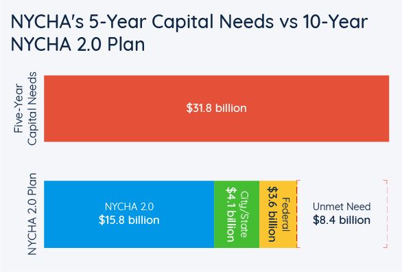 NYCHA's 5-Year Capital Needs vs 10-Year NYCHA 2.0 Plan
