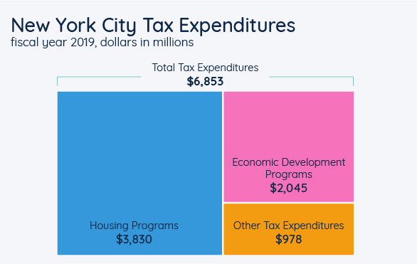 New York City Tax Expenditures