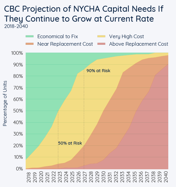 CBC Projection of NYCHA Capital Needs If They Continue to Grow at Current Rate