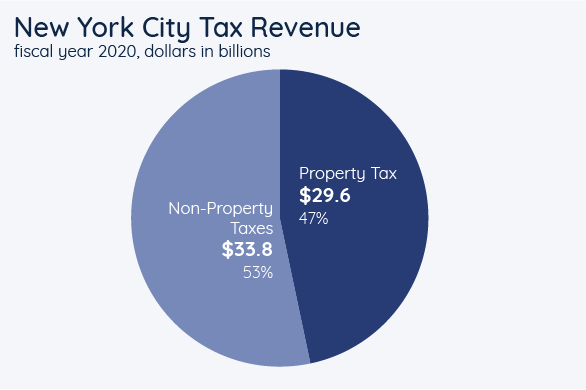 New York City Tax Revenue