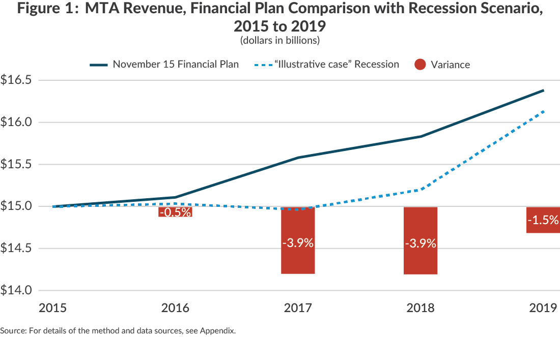 Figure 1: MTA Revenue, Financial Plan Comparison with Recession Scenario,2015 to 2019