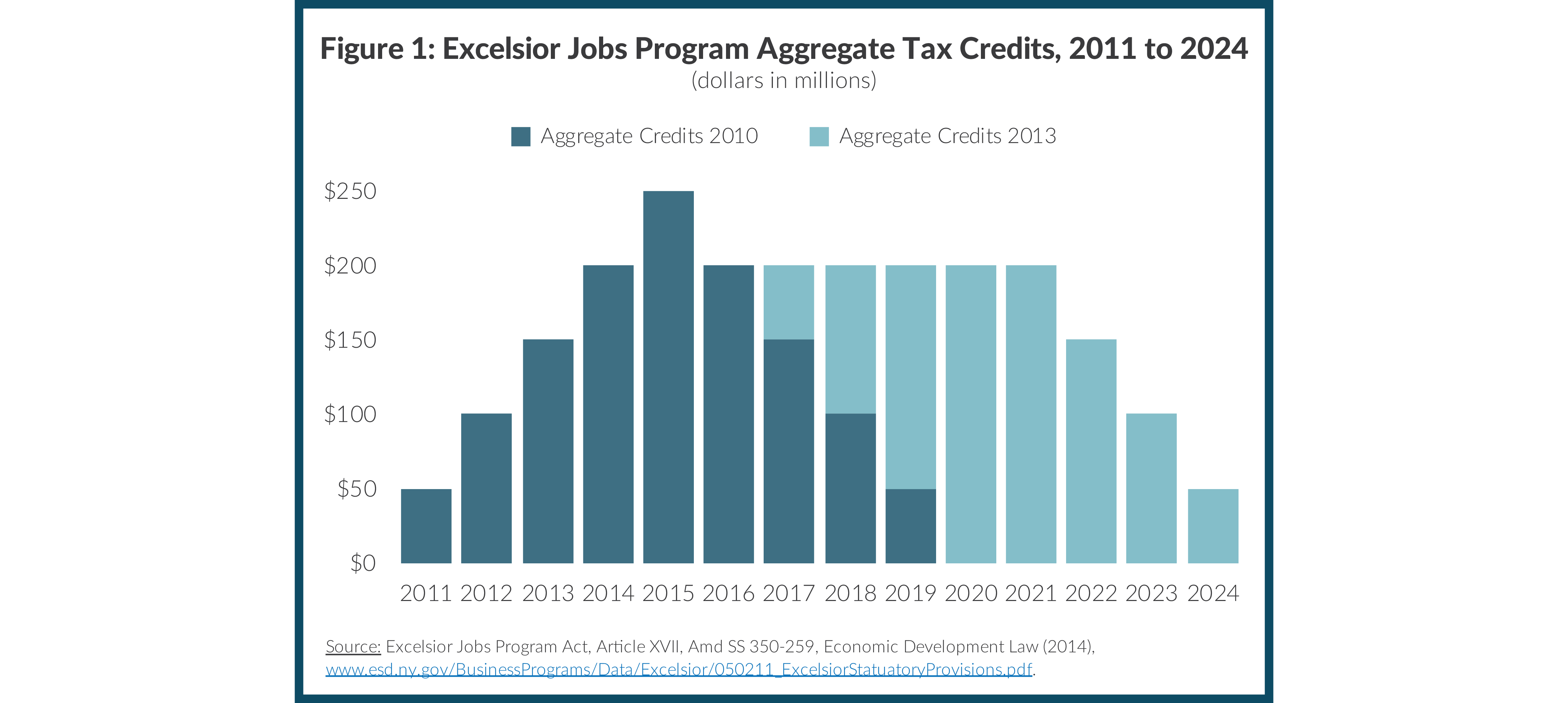 Figure 1: Excelsior Jobs Program Aggregate Tax Credits, 2011 to 2024