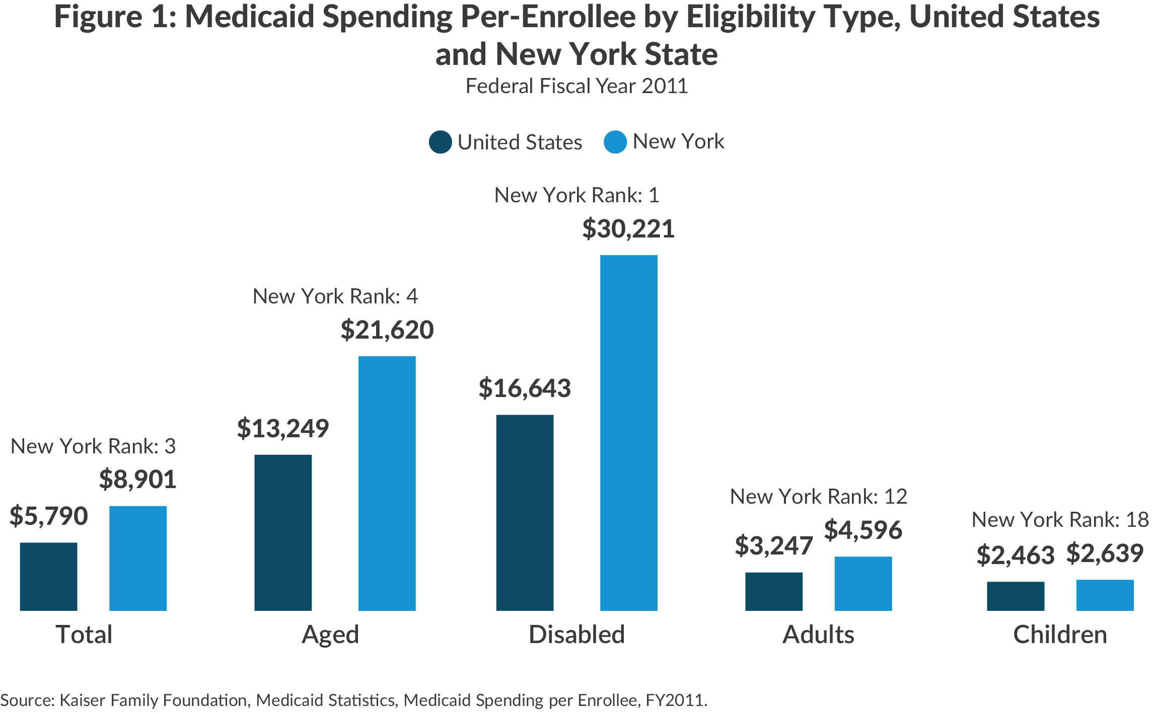 NY Medicaid spending per enrollee by eligibility type vs US