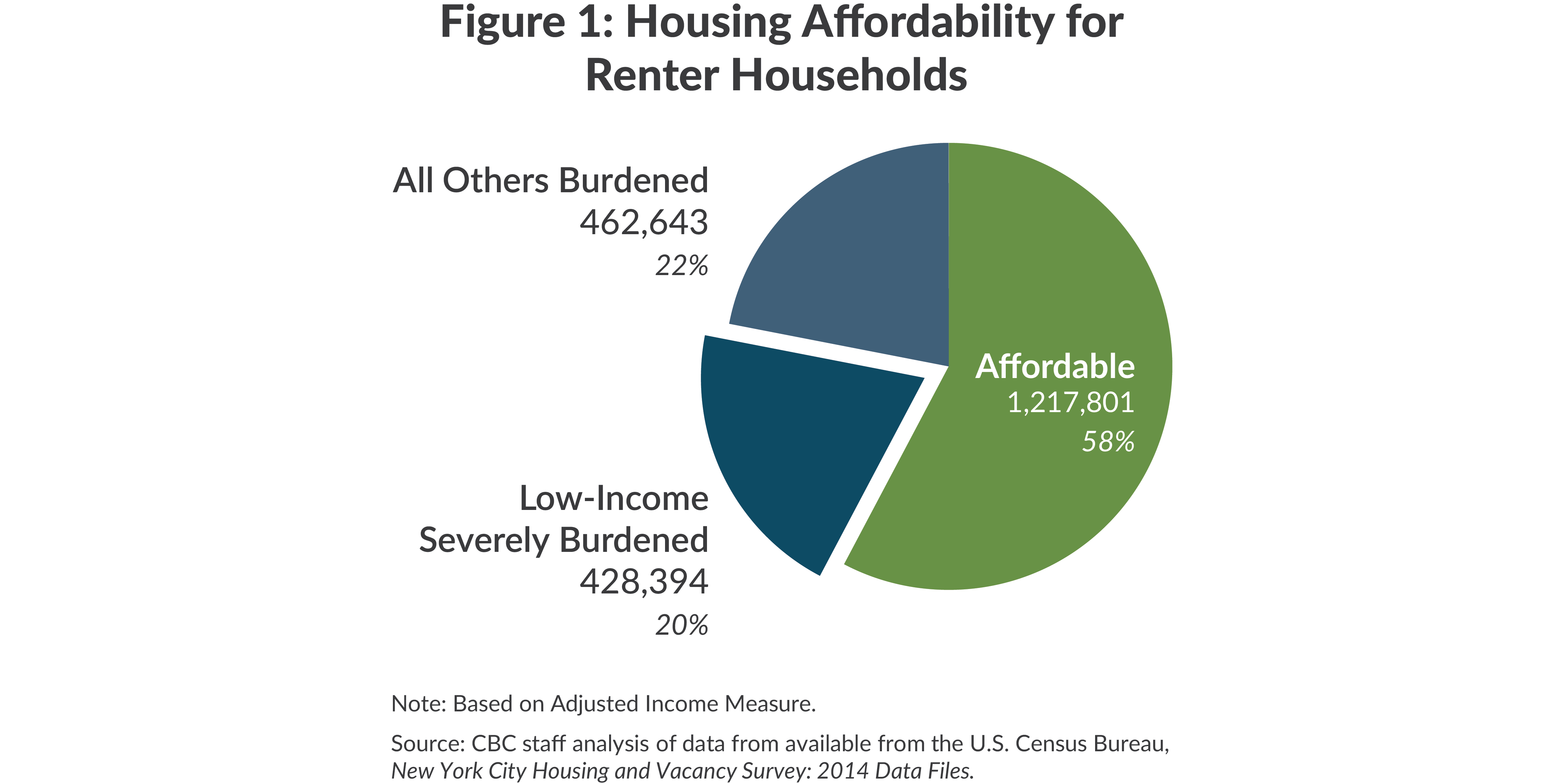 Figure 1: Housing Afforability for Renter Households
